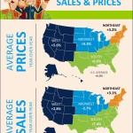 <!--:en-->Existing Home Sales & Prices [INFOGRAPHIC]<!--:--><!--:es-->Informe de NAR sobre las ventas de las casas ya existentes [INFOGRÁFICA]<!--:-->