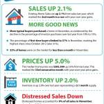 <!--:en-->NAR's Existing Home Sales Report [INFOGRAPHIC]<!--:--><!--:es-->El informe de las ventas de las casas ya existentes de NAR [INFOGRÁFICA] <!--:-->