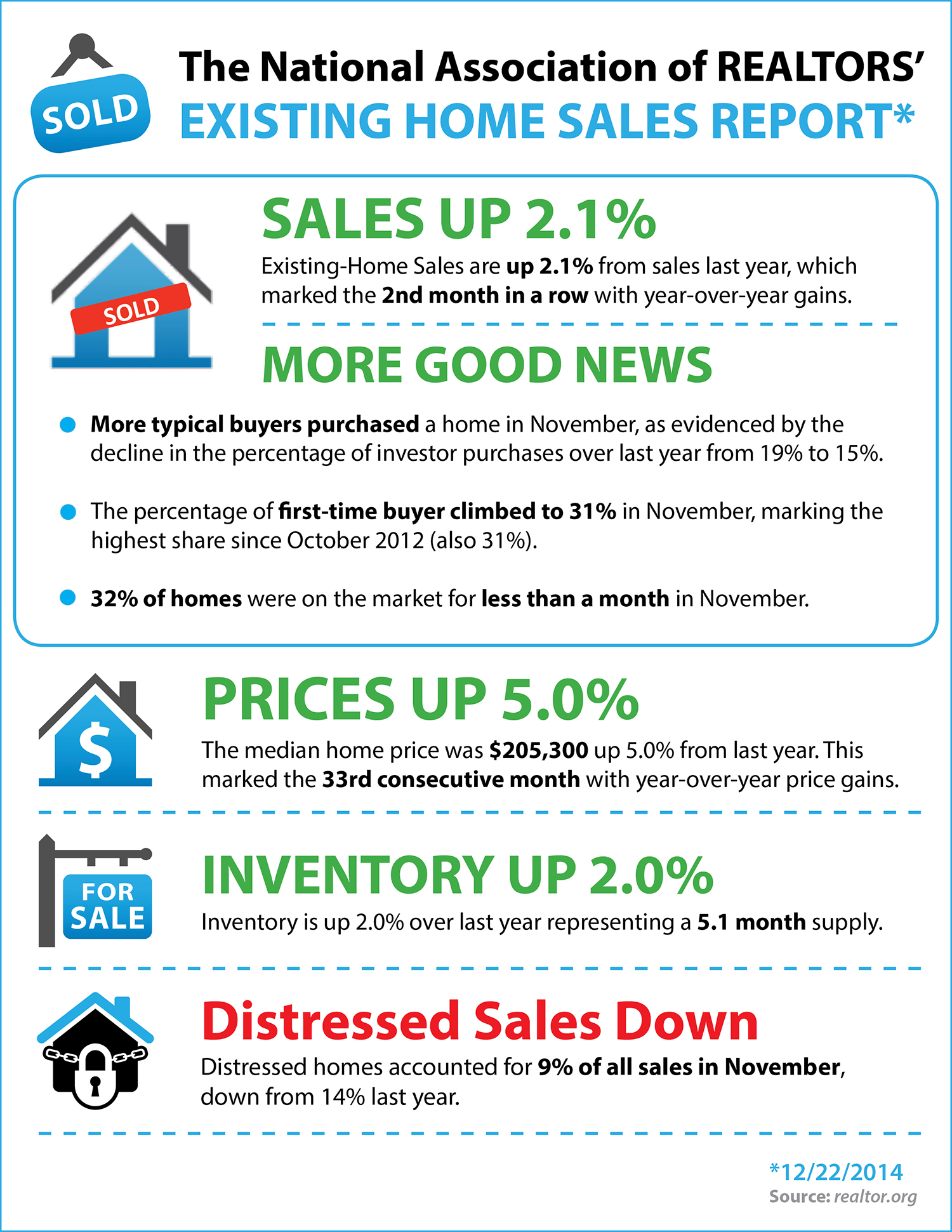 Existing Home Sales Report [INFOGRAPHIC] | Simplifying The Market