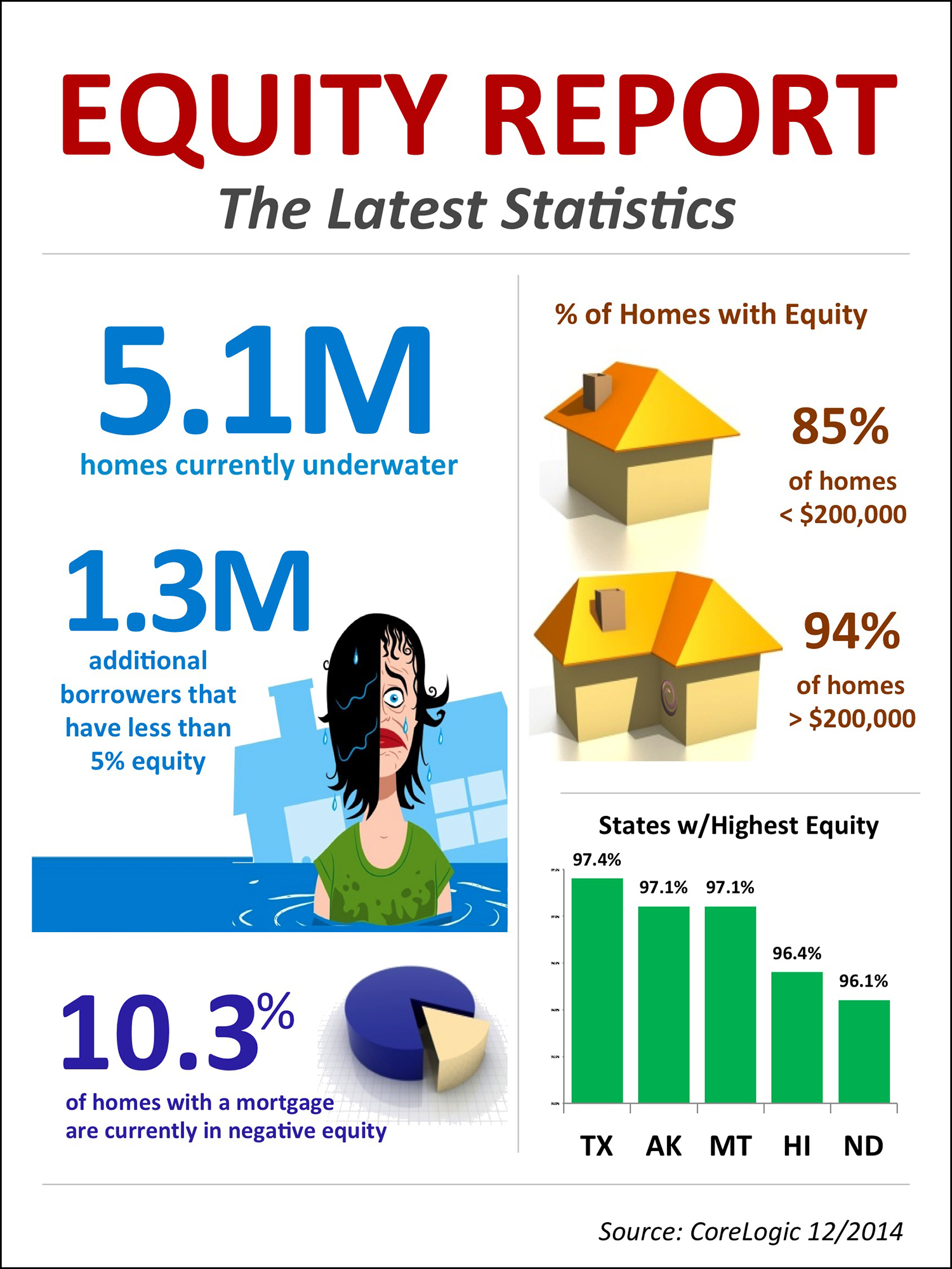 Equity Report Infographic | Simplifying The Market