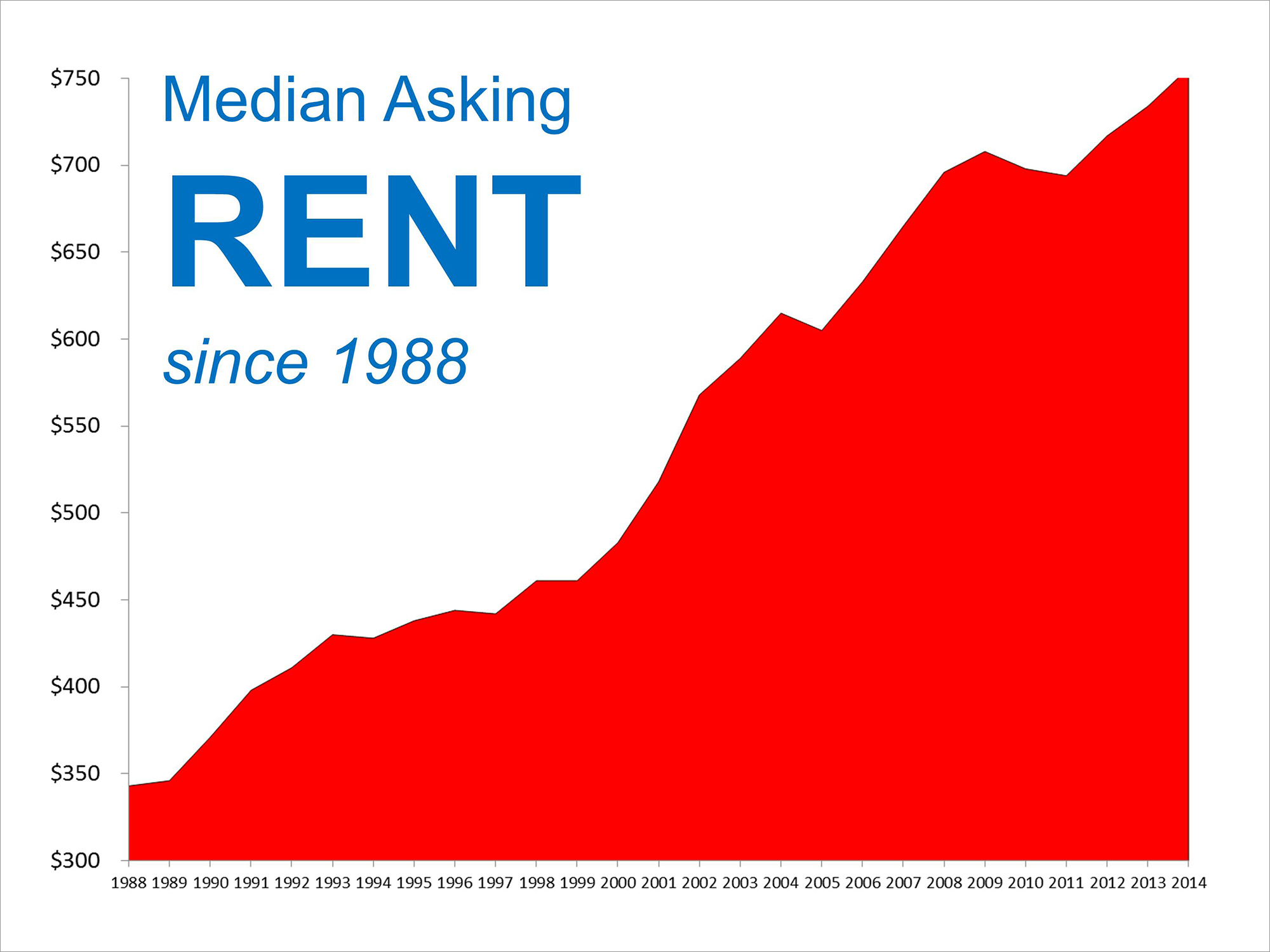 Median Rents Since 1988 | Simplifying The Market
