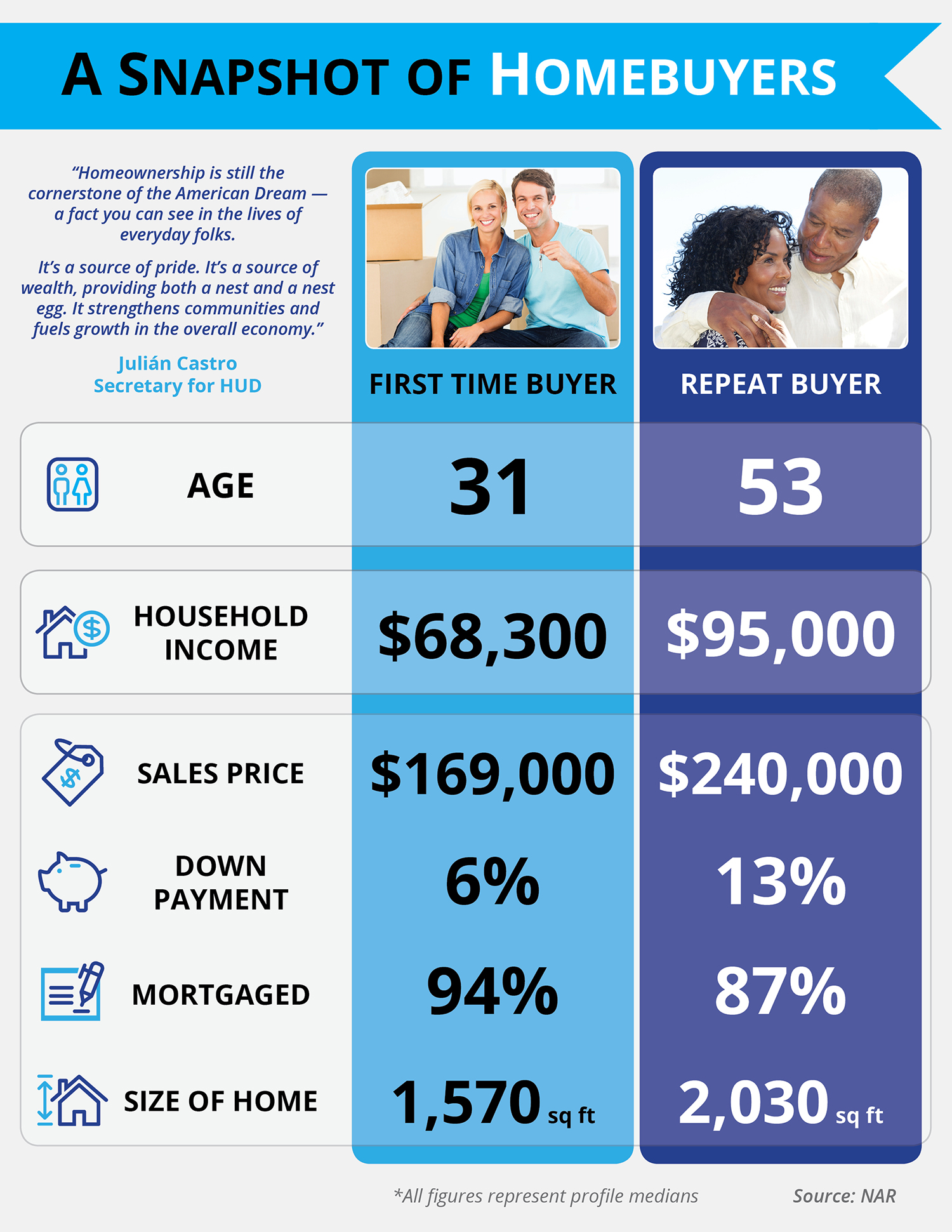 A Snapshot of Homebuyers | Simplifying The Market