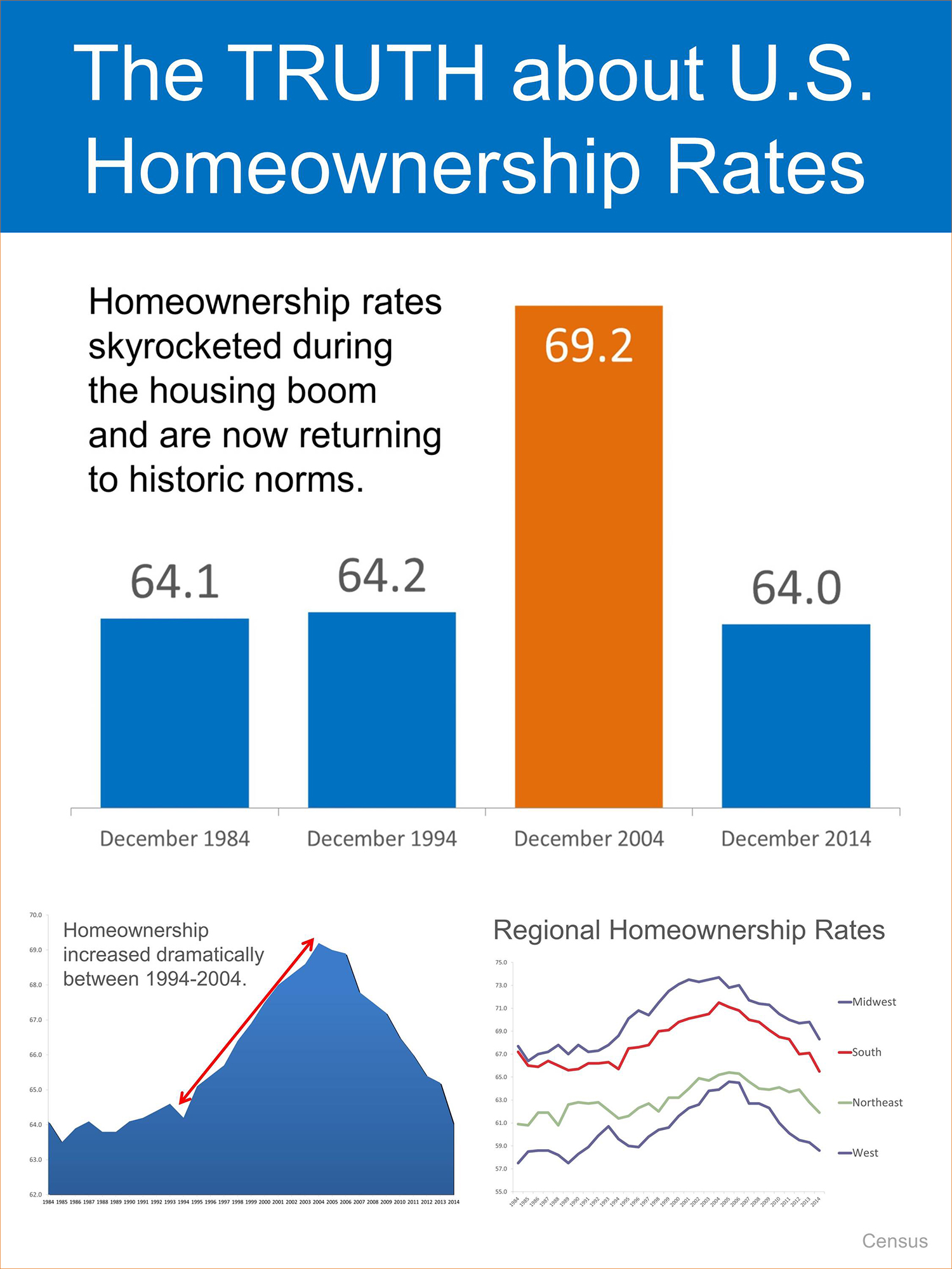 The Truth About US Homeownership Rates | Simplifying The Market