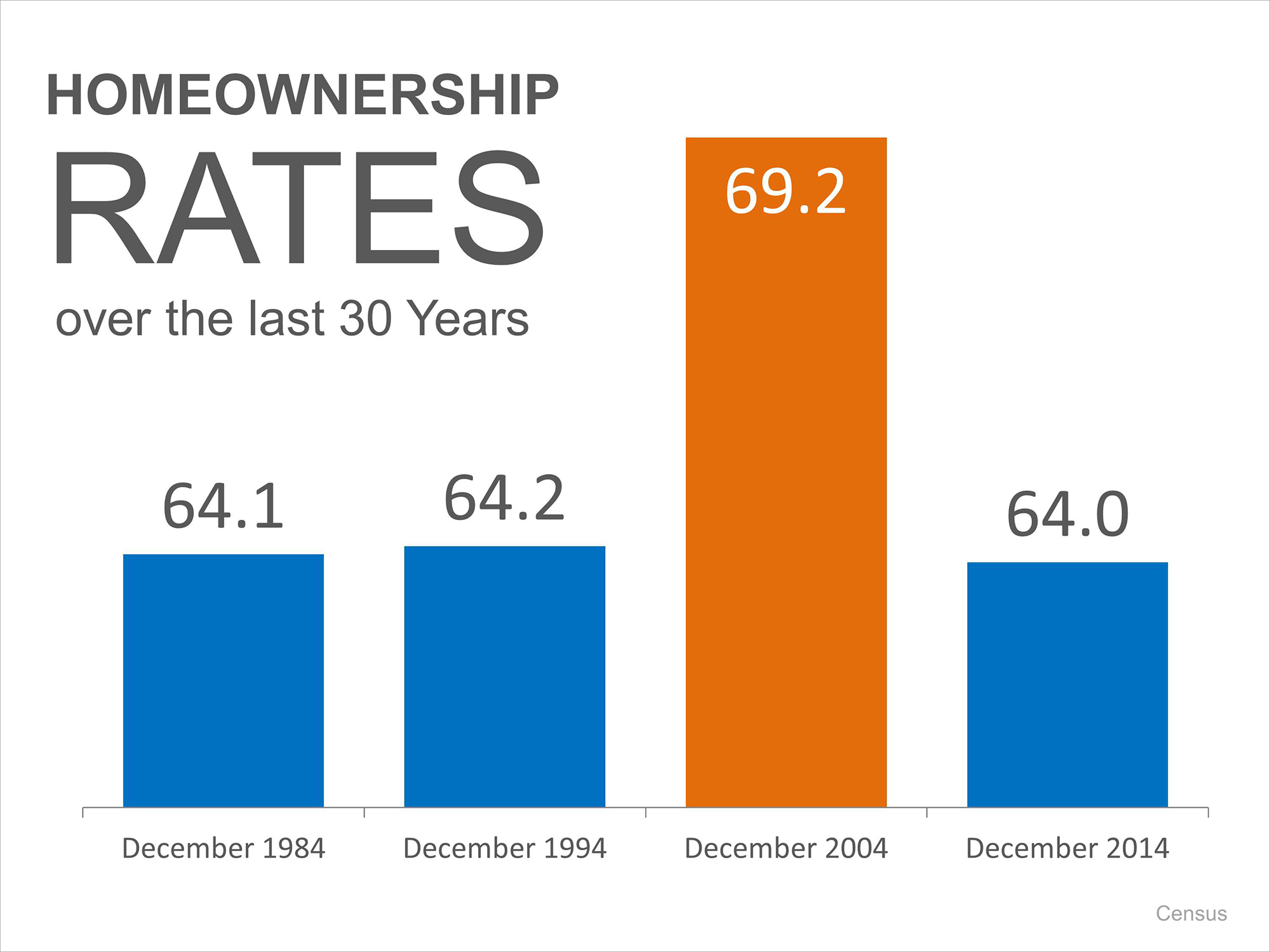 Homeownership Rates Historically | Simplifying The Market
