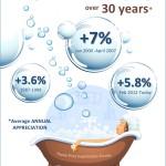 <!--:en-->Home Prices Over 30 Years [INFOGRAPHIC]<!--:--><!--:es-->Los precios de las casas por más de 30 años [INFOGRAFĺA]<!--:-->