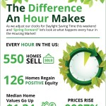 <!--:en-->The Difference an Hour Makes [INFOGRAPHIC]<!--:--><!--:es-->La diferencia que  una hora puede hacer [INFOGRAFICA]<!--:-->