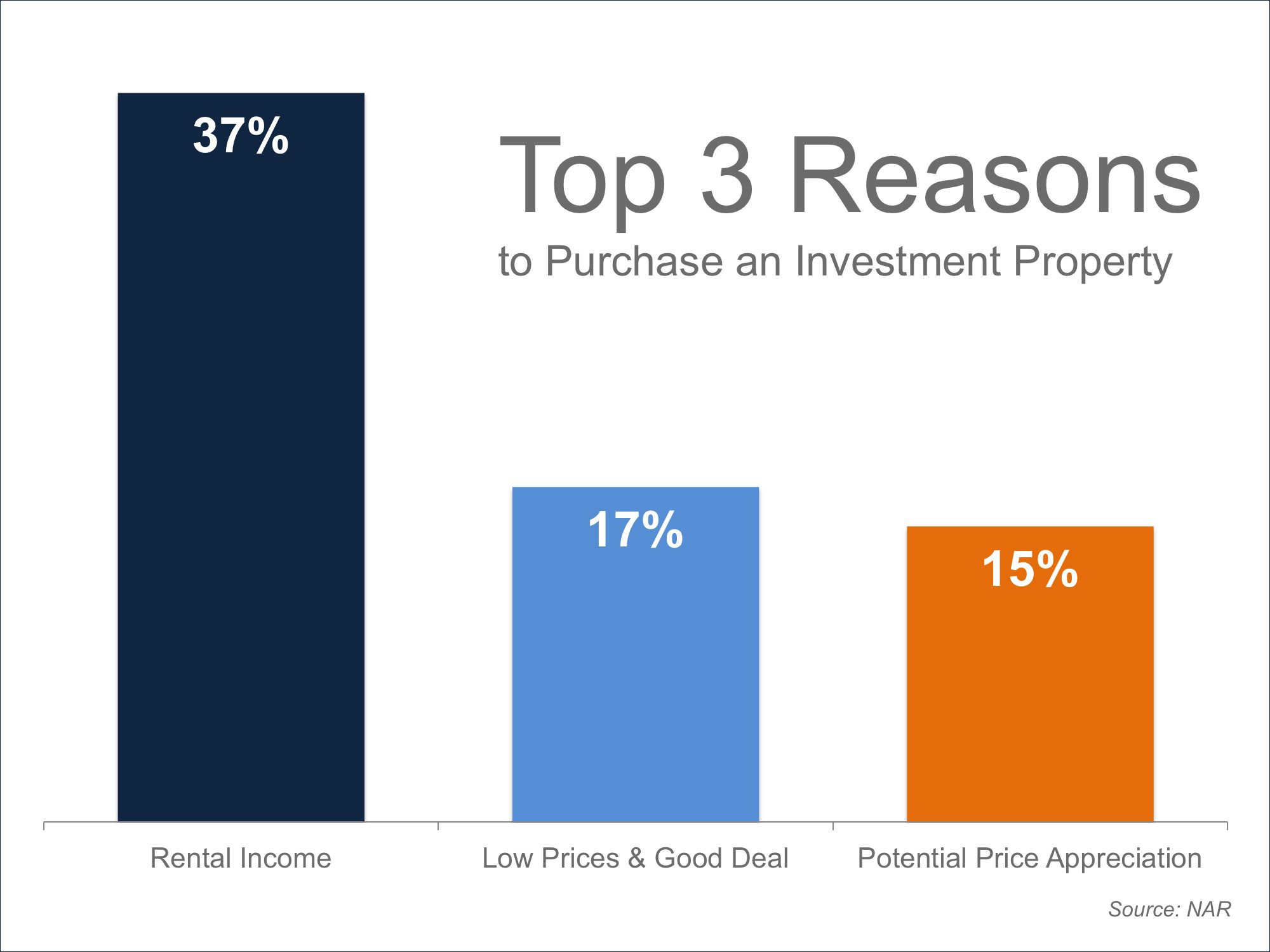 Top 3 Reasons to Purchase | Simplifying The Market