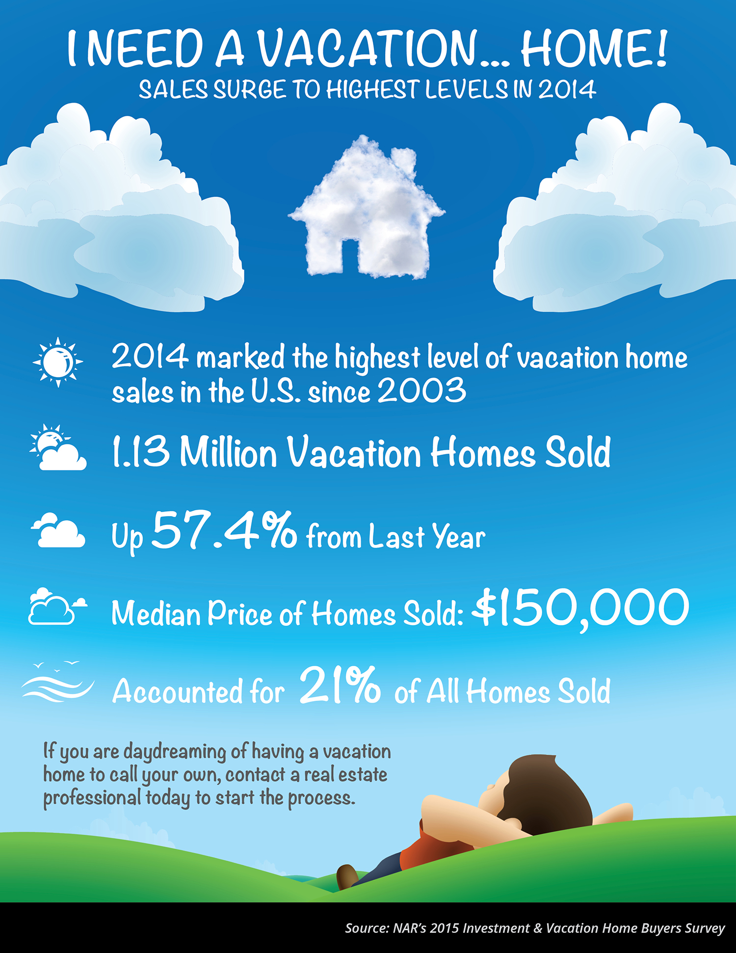 I Need A VACATION... Home!! [INFOGRAPHIC] | Simplifying The Market