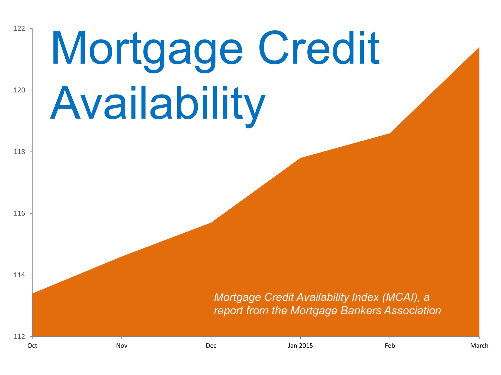 Mortgage Availability | Simplifying The Market