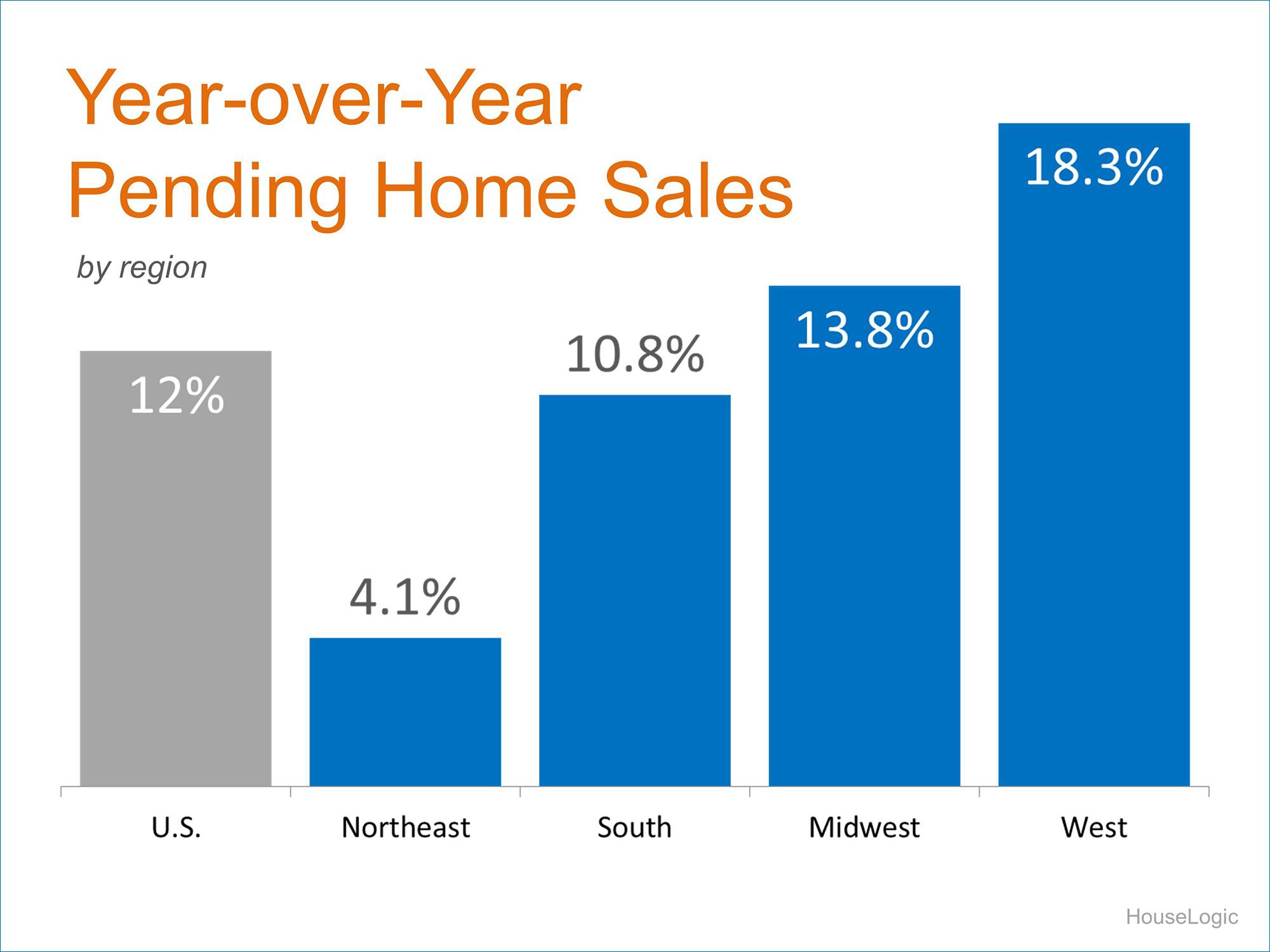 Pending Sales By Region | Simplifying The Market