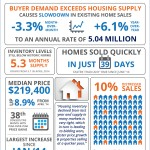 <!--:en-->Buyer Demand Exceeds Housing Supply [INFOGRAPHIC]<!--:--><!--:es-->La demanda de los compradores sobrepasa el suministro de la vivienda [INFOGRAFĺA] <!--:-->
