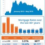 <!--:en-->Mortgage Rates Over The Last 40 Years [INFOGRAPHIC]<!--:--><!--:es-->Tasas hipotecarias durante los últimos 40 años [INFOGRAFÍA] <!--:-->