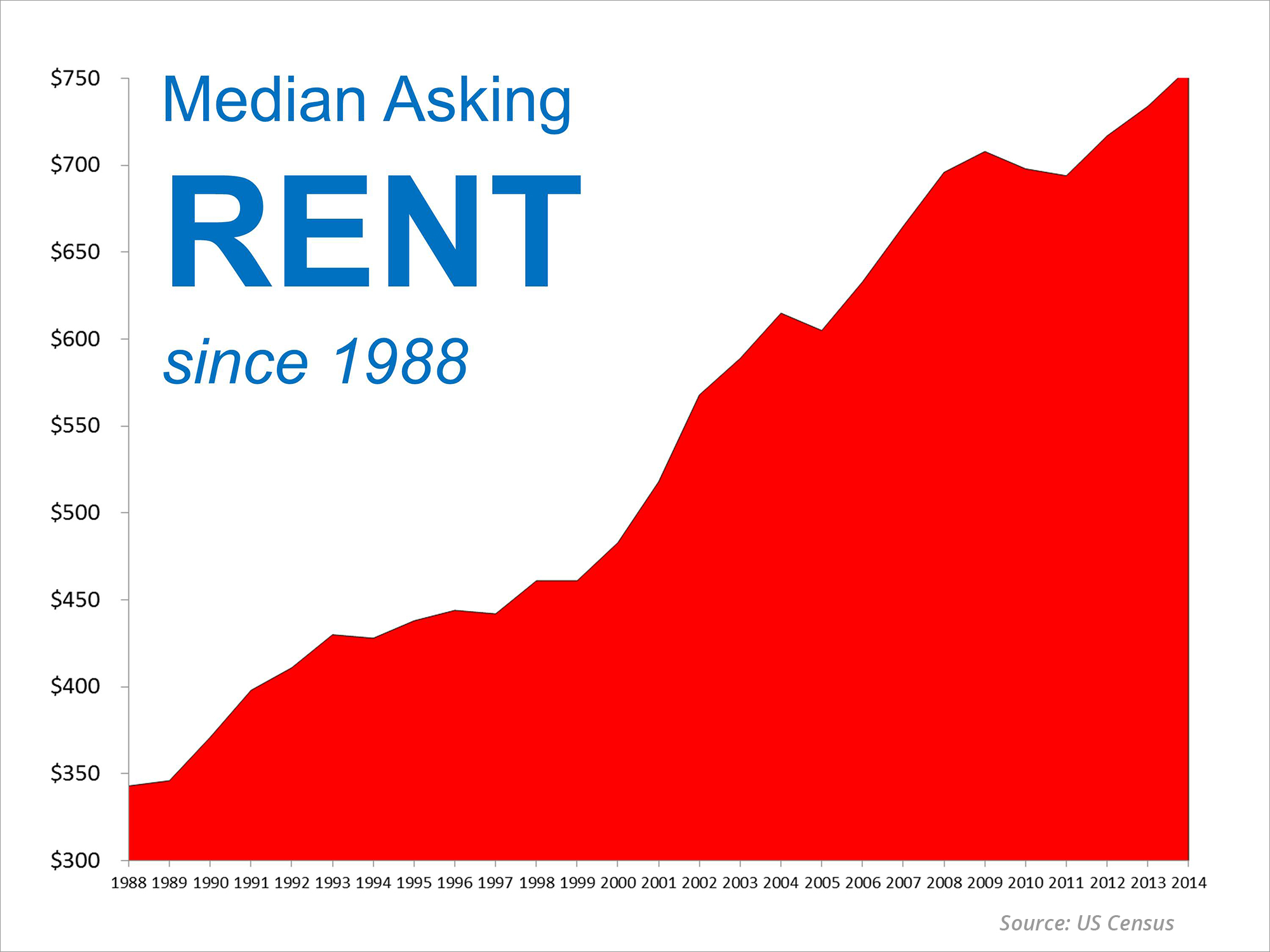 Median Asking Rent Since 1988 | Simplifying The Market
