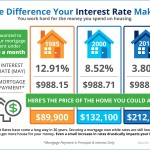 <!--:en-->The Difference Your Interest Rate Makes [INFOGRAPHIC]<!--:--><!--:es-->La diferencia que hace su tasa de interés [INFOGRAFÍA]<!--:-->