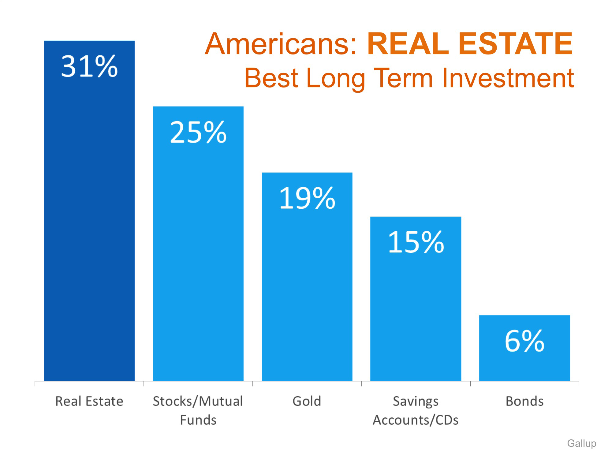 Americans: Real Estate is Best Long-Term Investment | Simplifying The Market