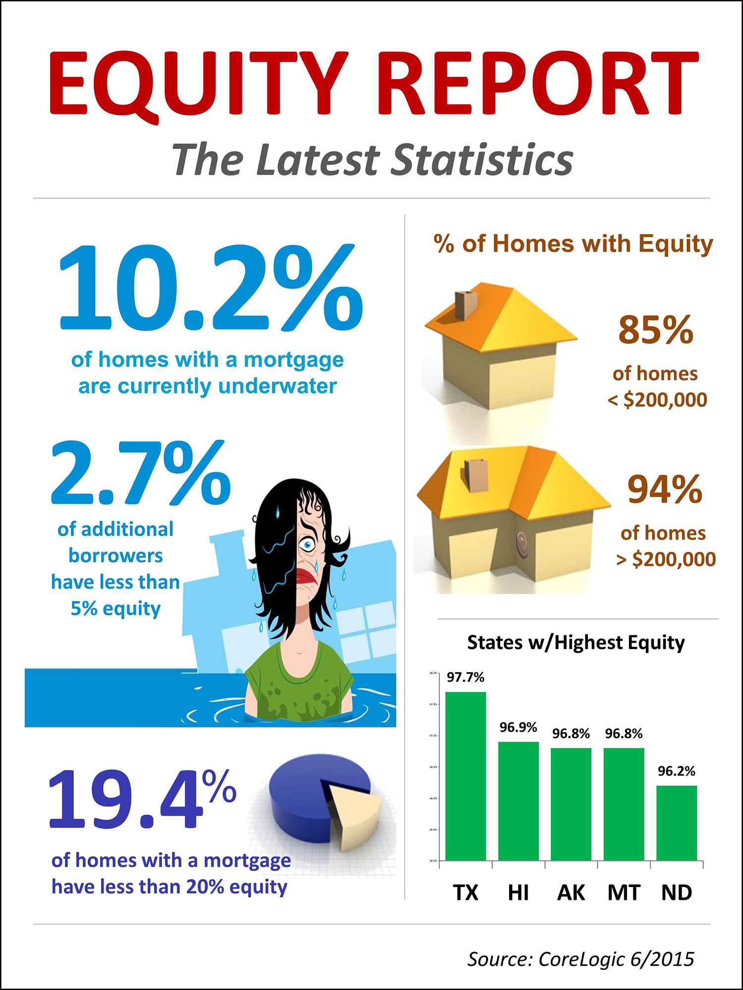 Equity Report [INFOGRAPHIC] | Simplifying The Market