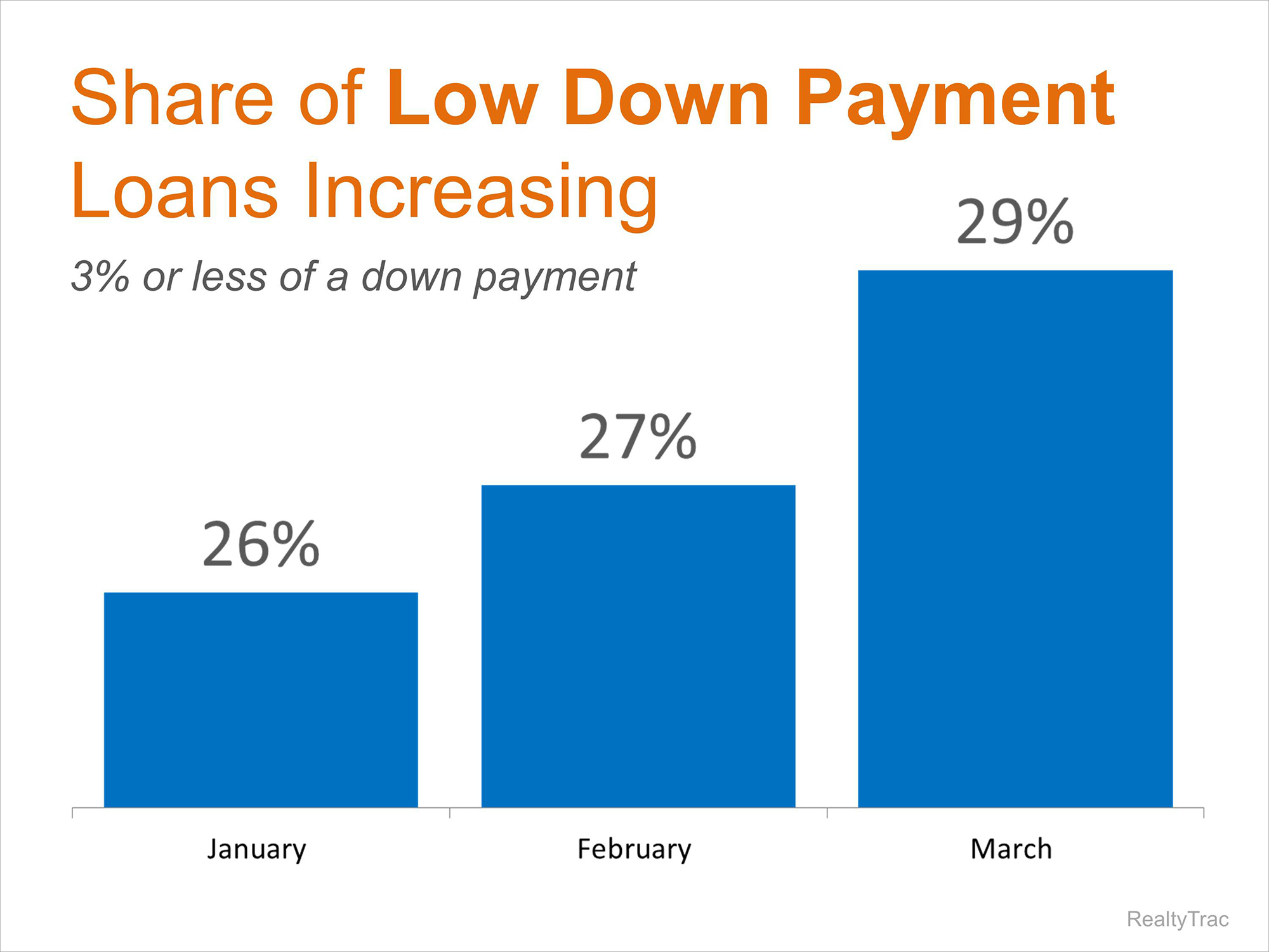 Percent of Low Down Payments | Simplifying The Market
