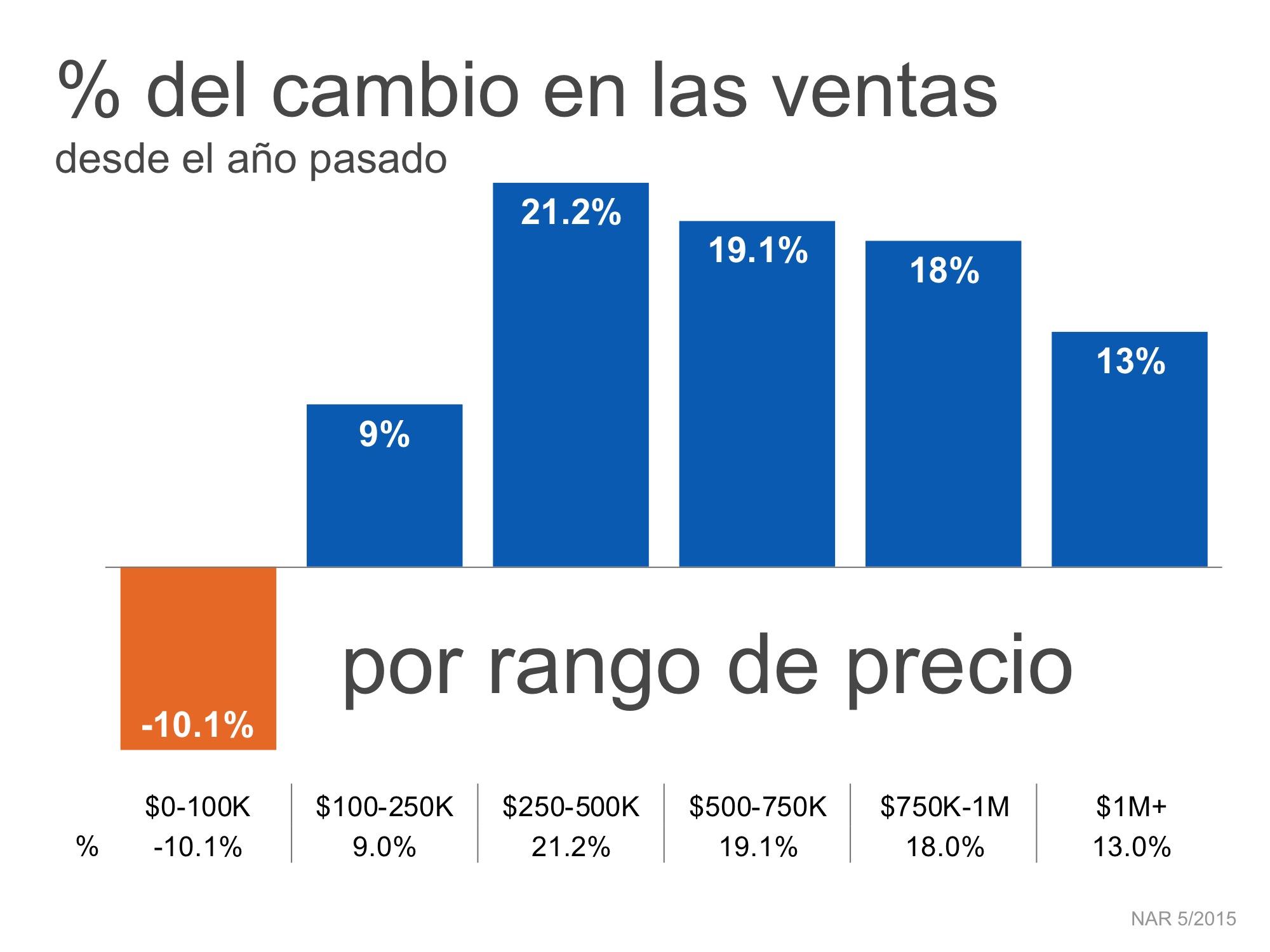 Porcentaje del cambio