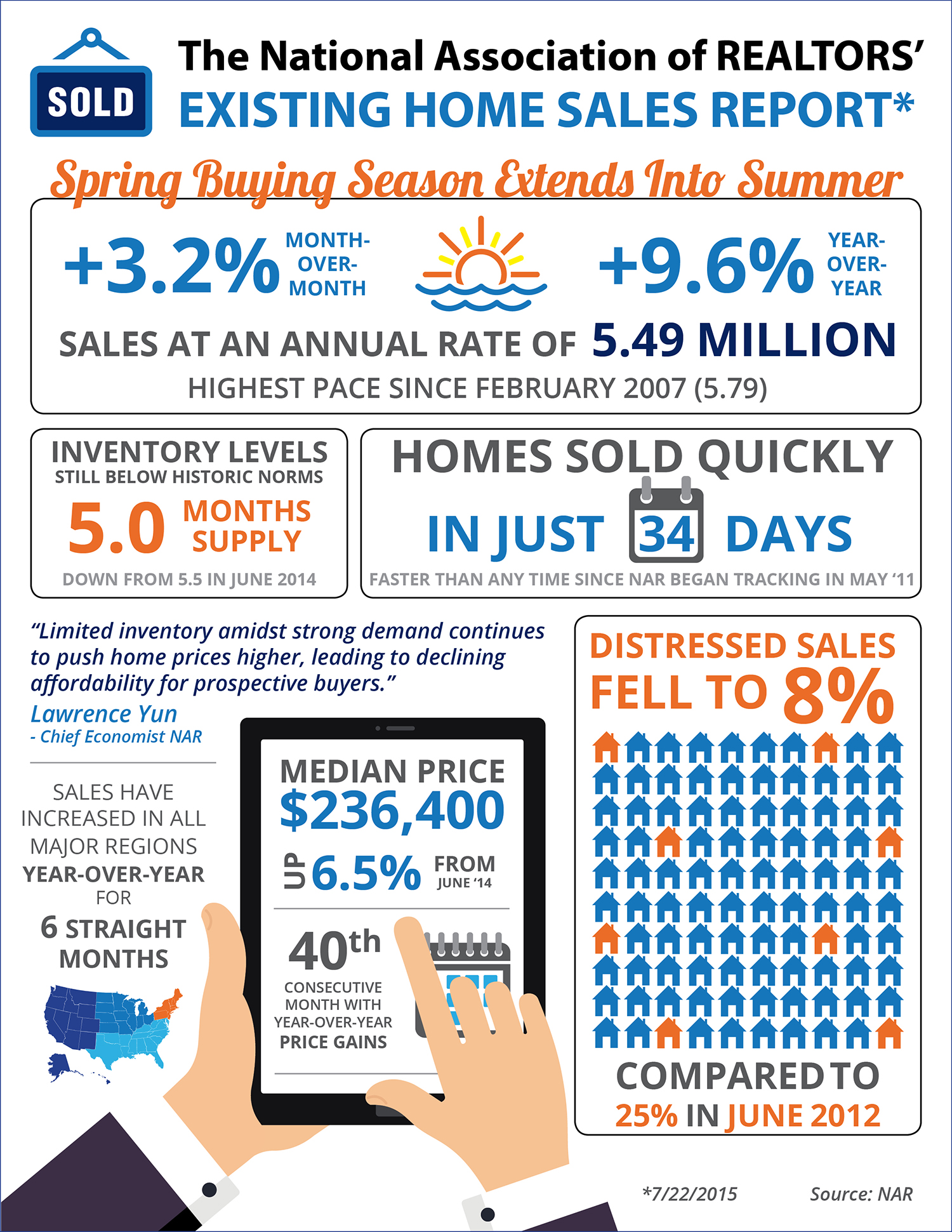 Spring Buying Season Extends Into Summer [INFOGRAPHIC] | Simplifying The Market