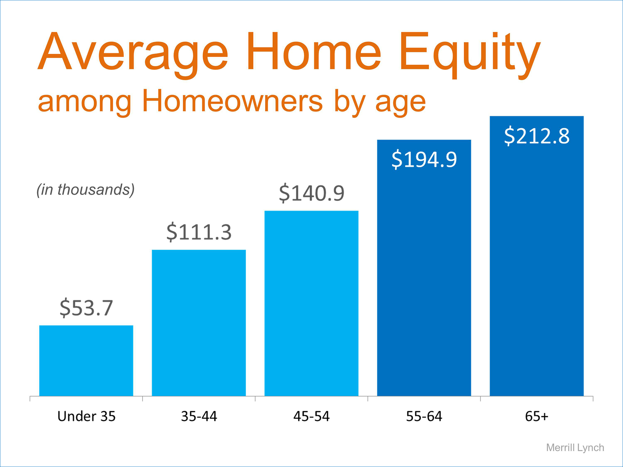 Average Home Equity by Age | Simplifying The Market
