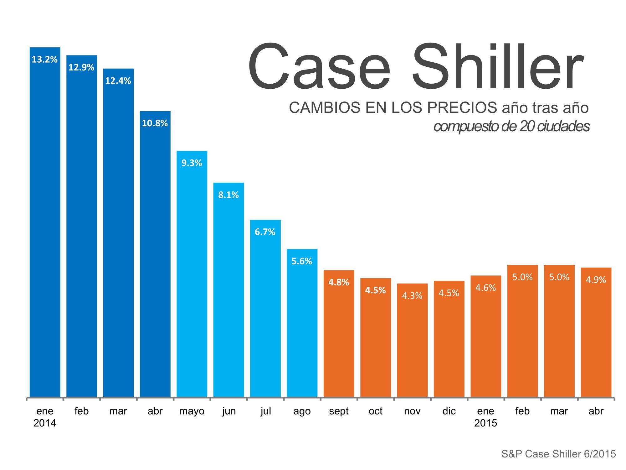 Case Shiller cambio en los precios