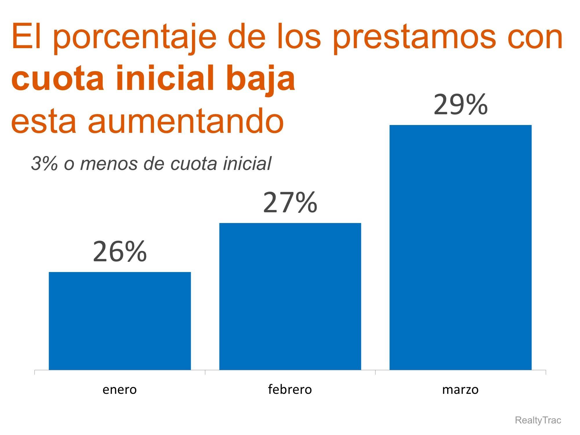 porcentaje de prestamos KCM