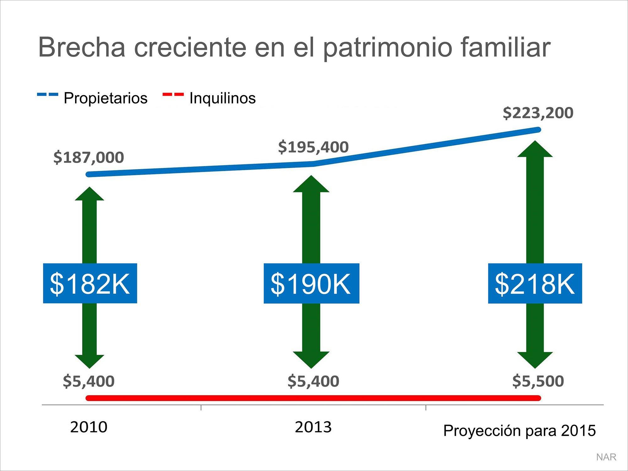 Brecha creciente del patrimonio familiar   Simplifying The Market