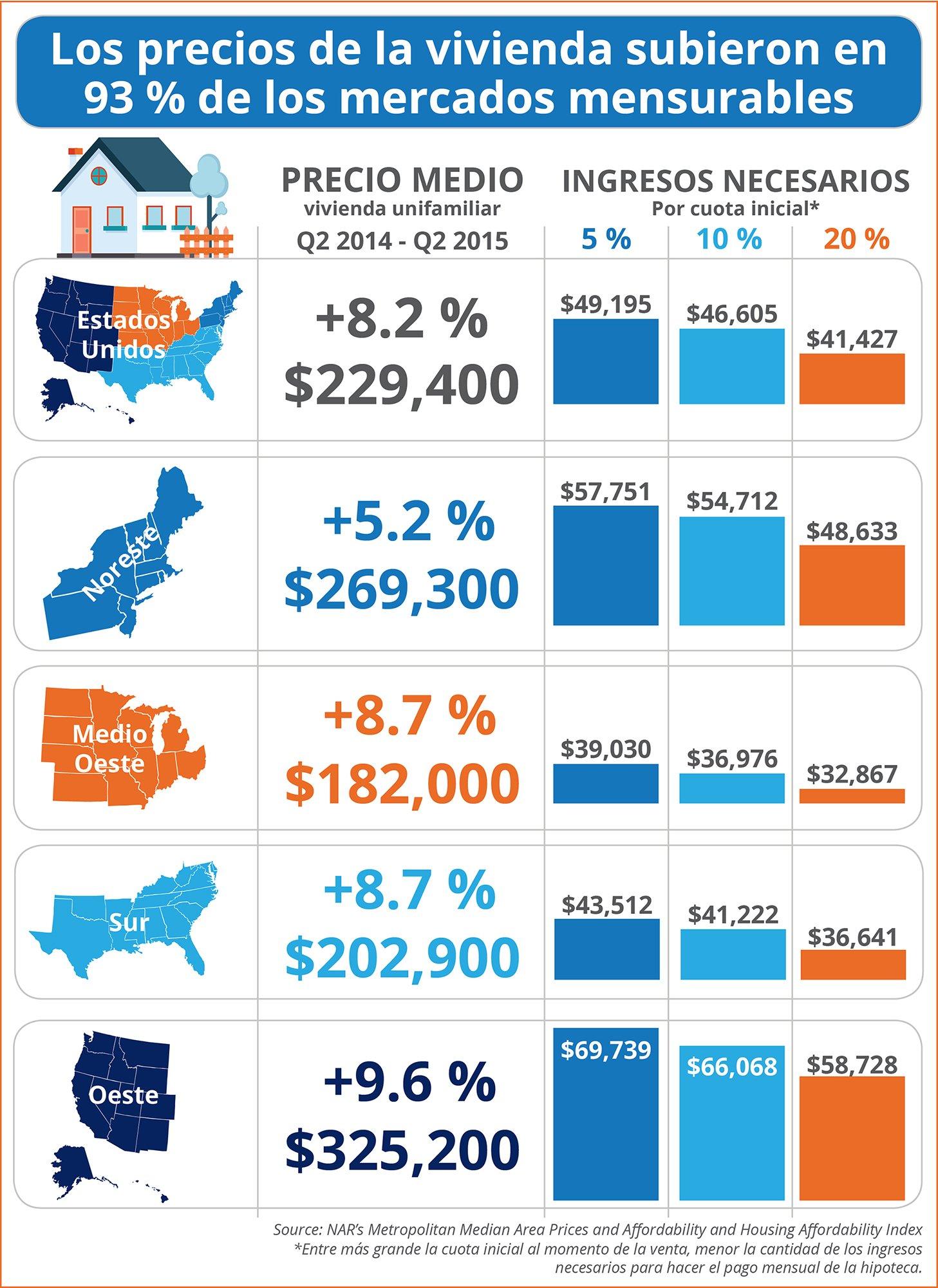 Los precios de la vivienda subieron en 93 % de los mercados mensurables [INFOGRAFíA]| Simplifying The Market