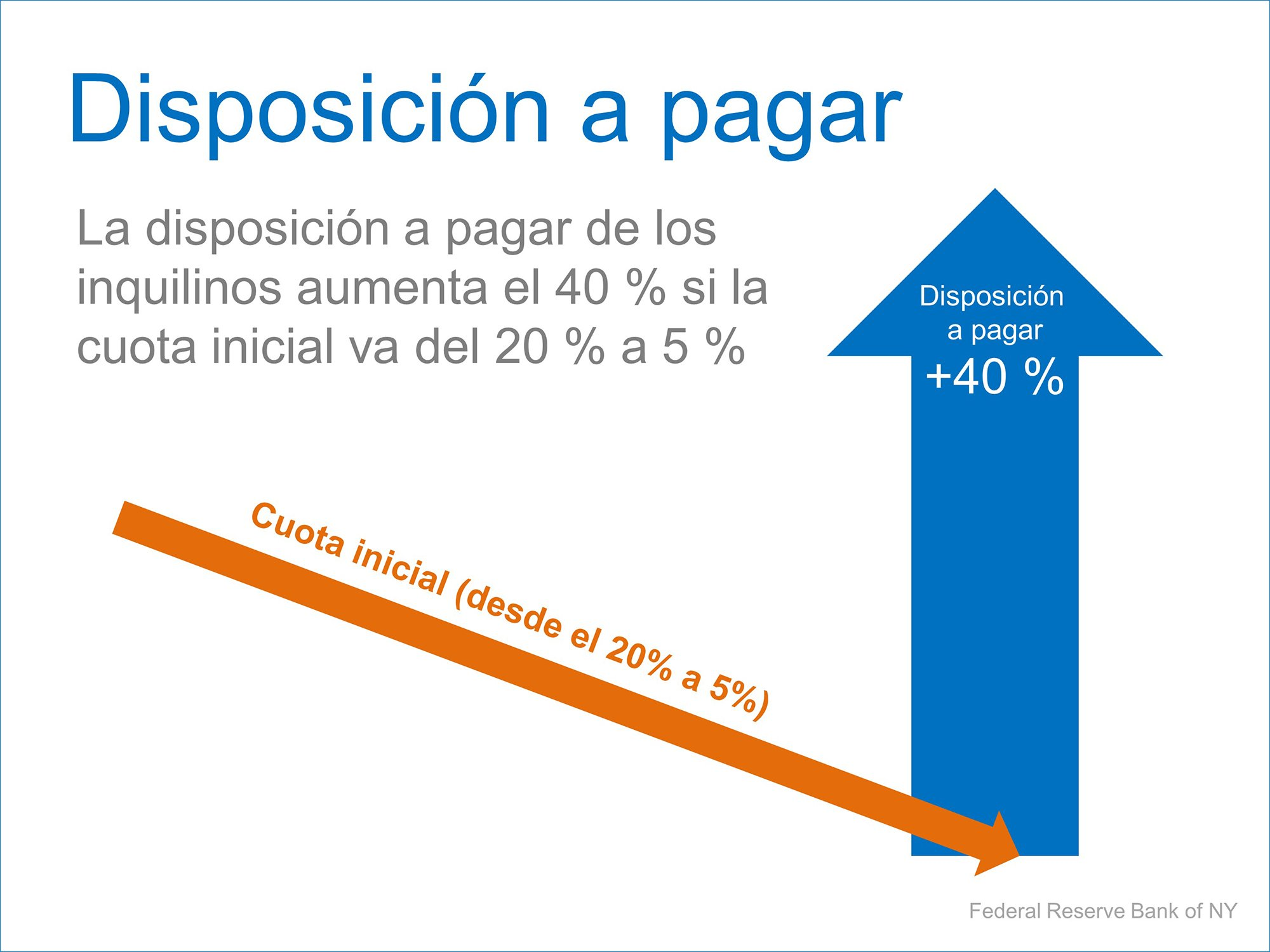 Disposicion a pagar | Simplifying The Market