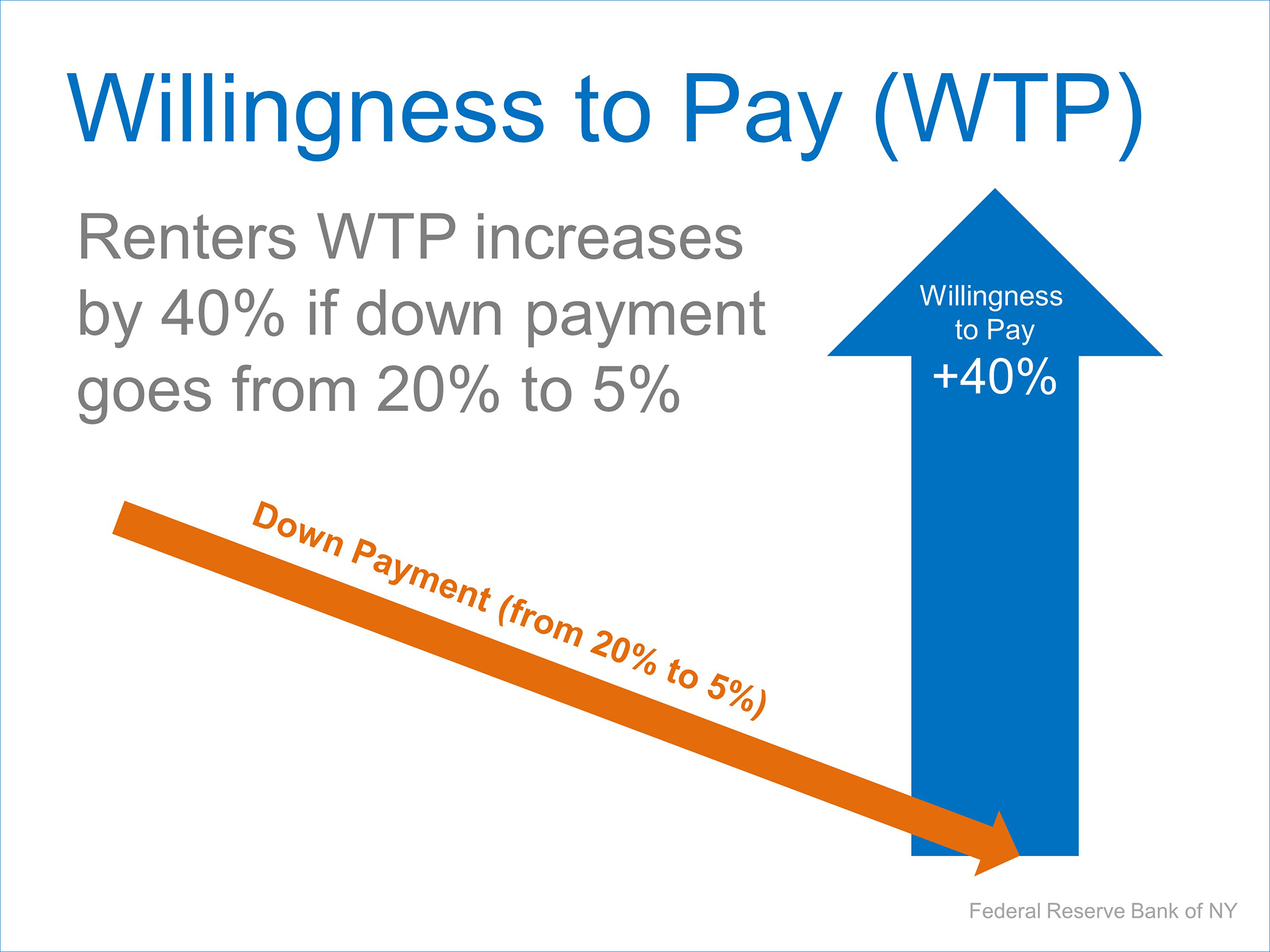 Willingness To Pay | Simplifying The Market