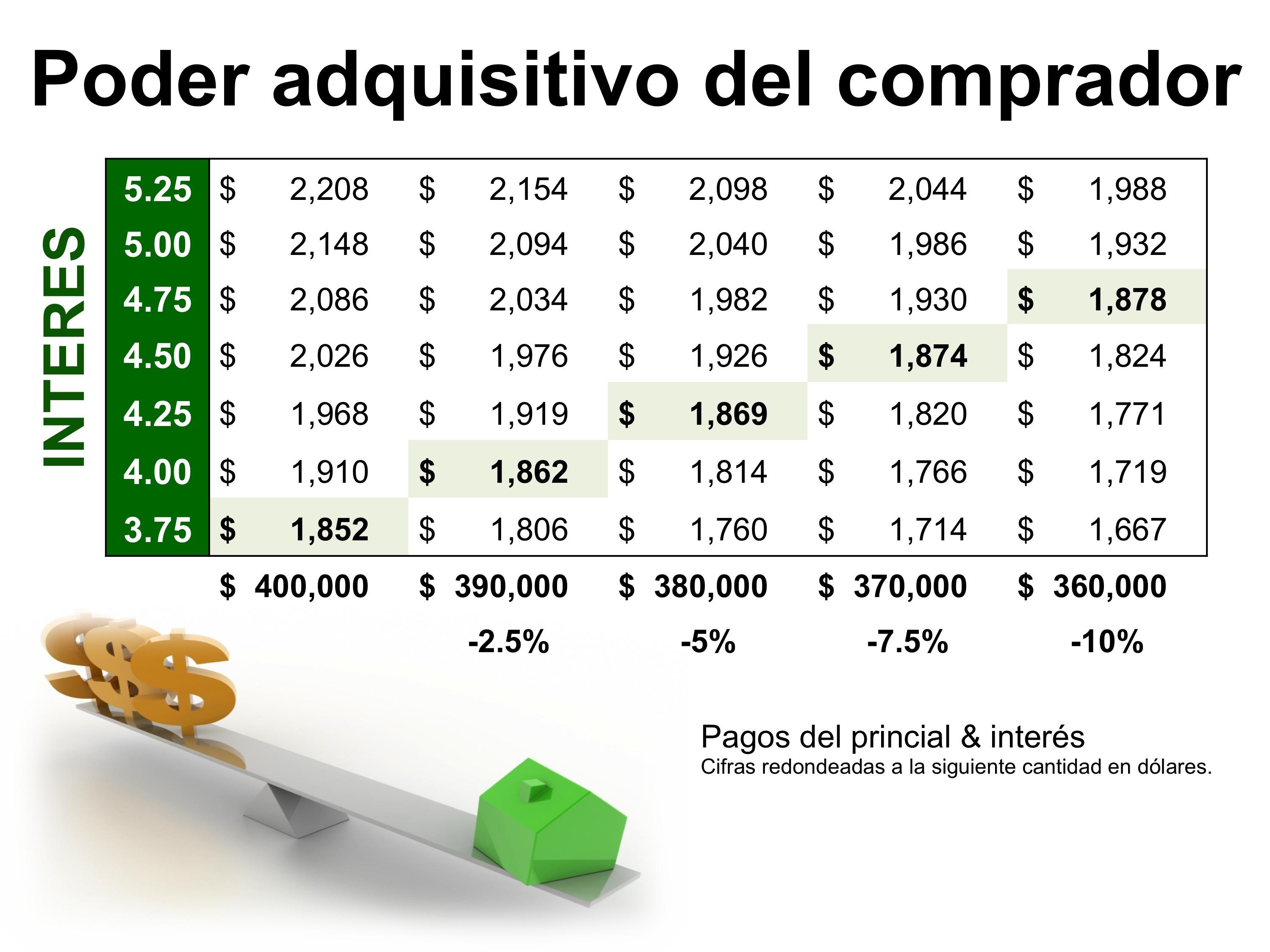 Poder adquisitivo del comprador  | Simplifying The Market