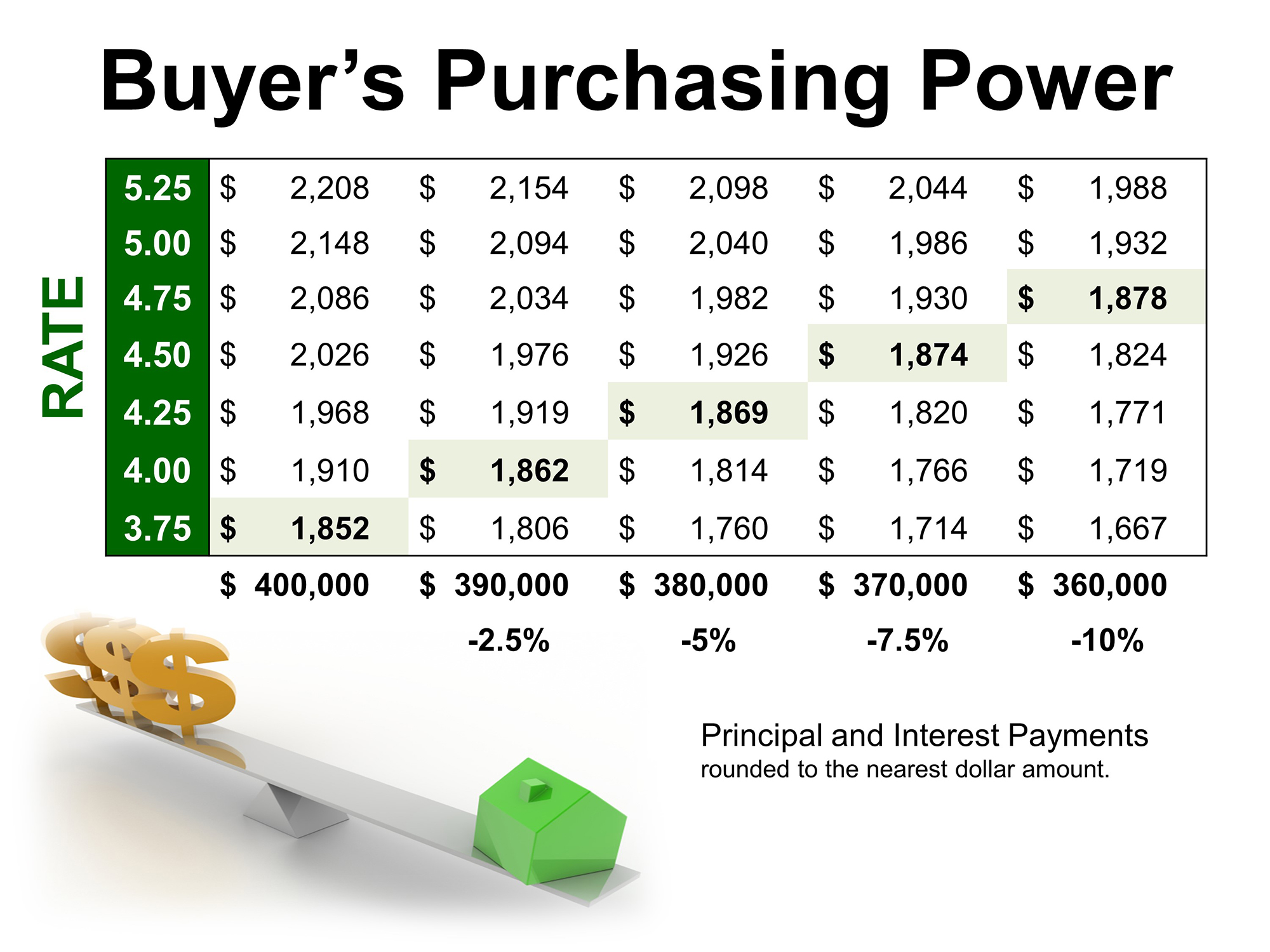 Buyer's Purchasing Power | Simplifying The Market