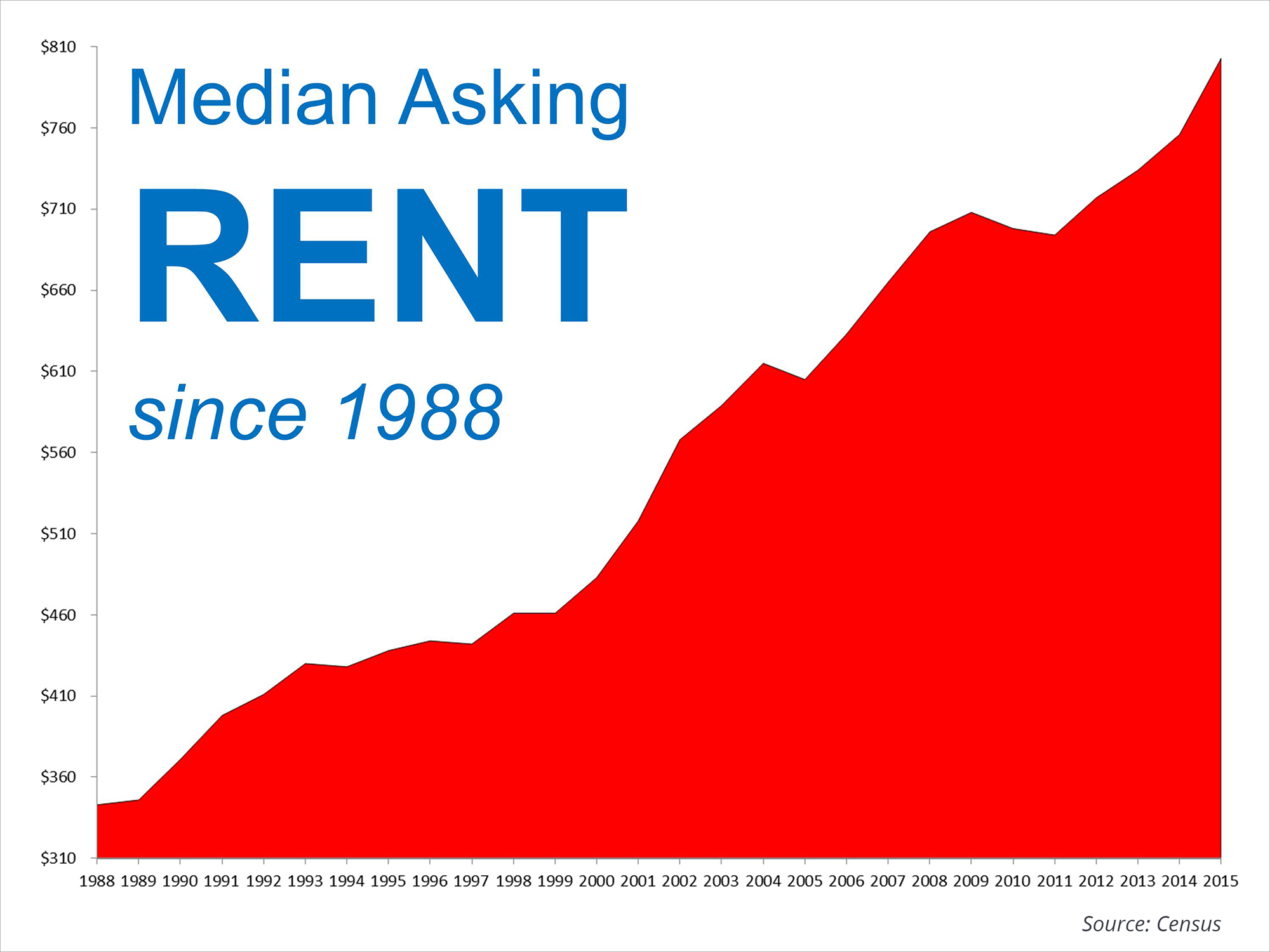 Median Asking Rent | Simplifying The Market