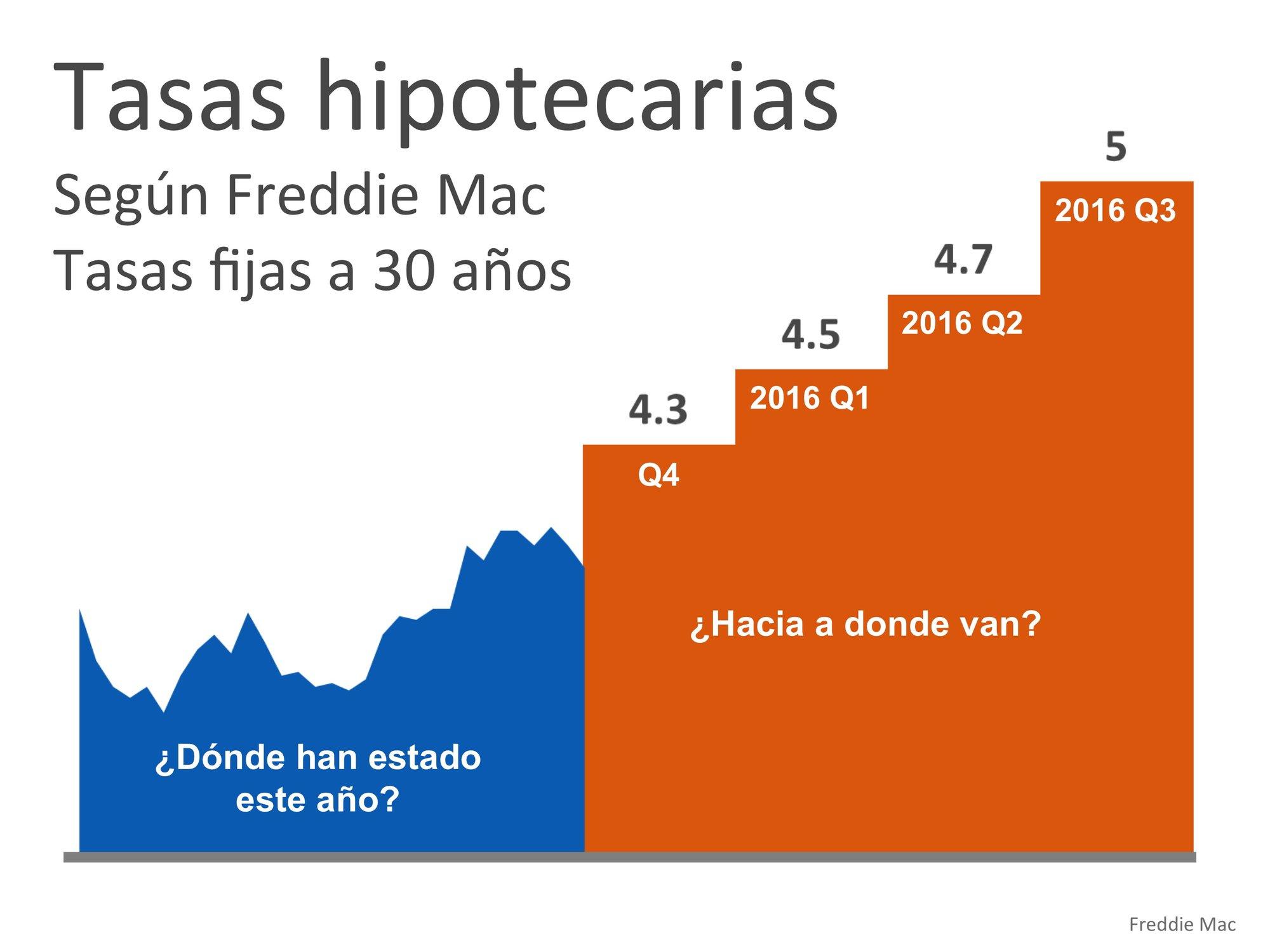 Proyección de las tasas de interés | Simplifying The Market
