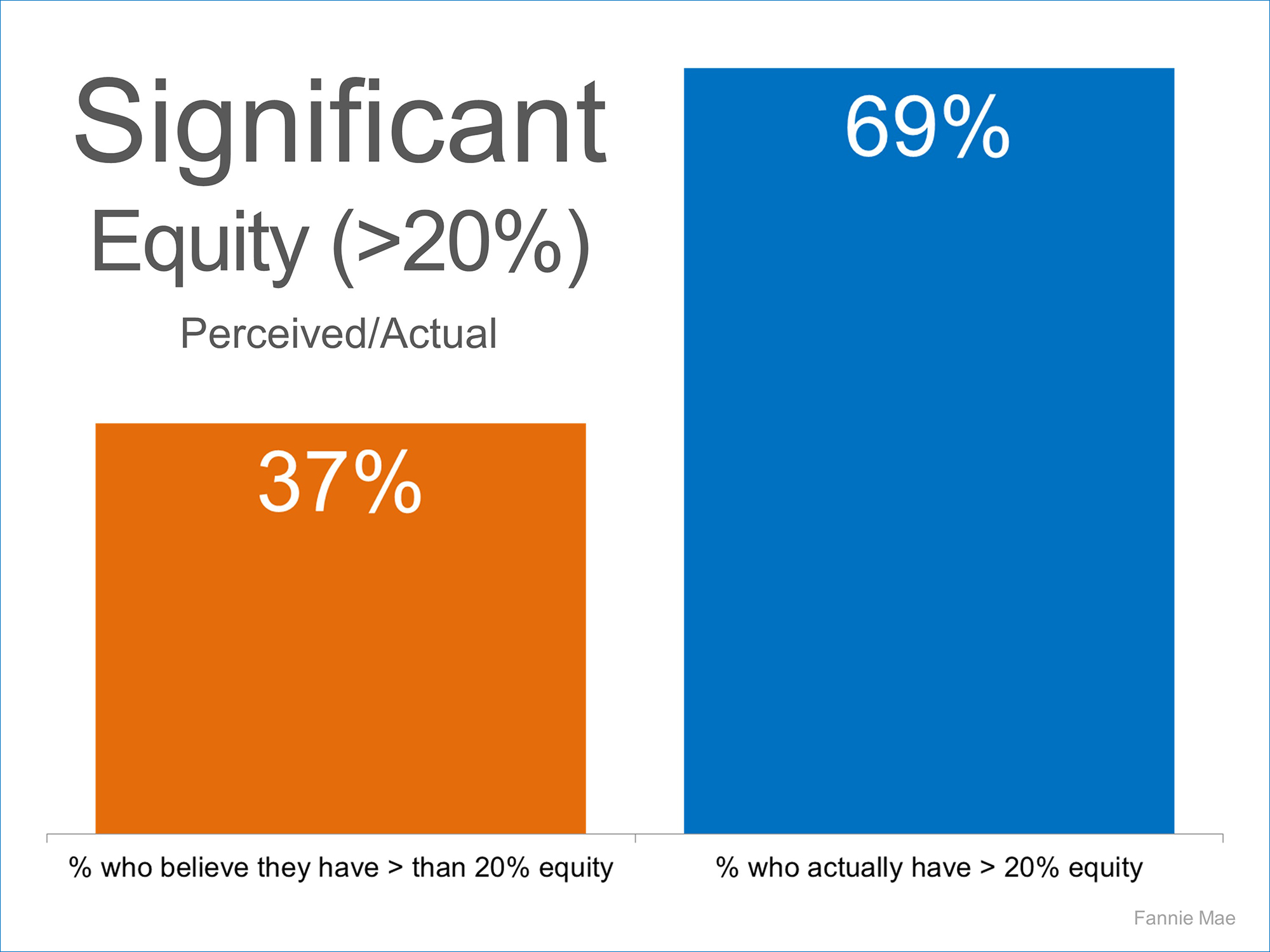 Significant Equity   Simplifying The Market