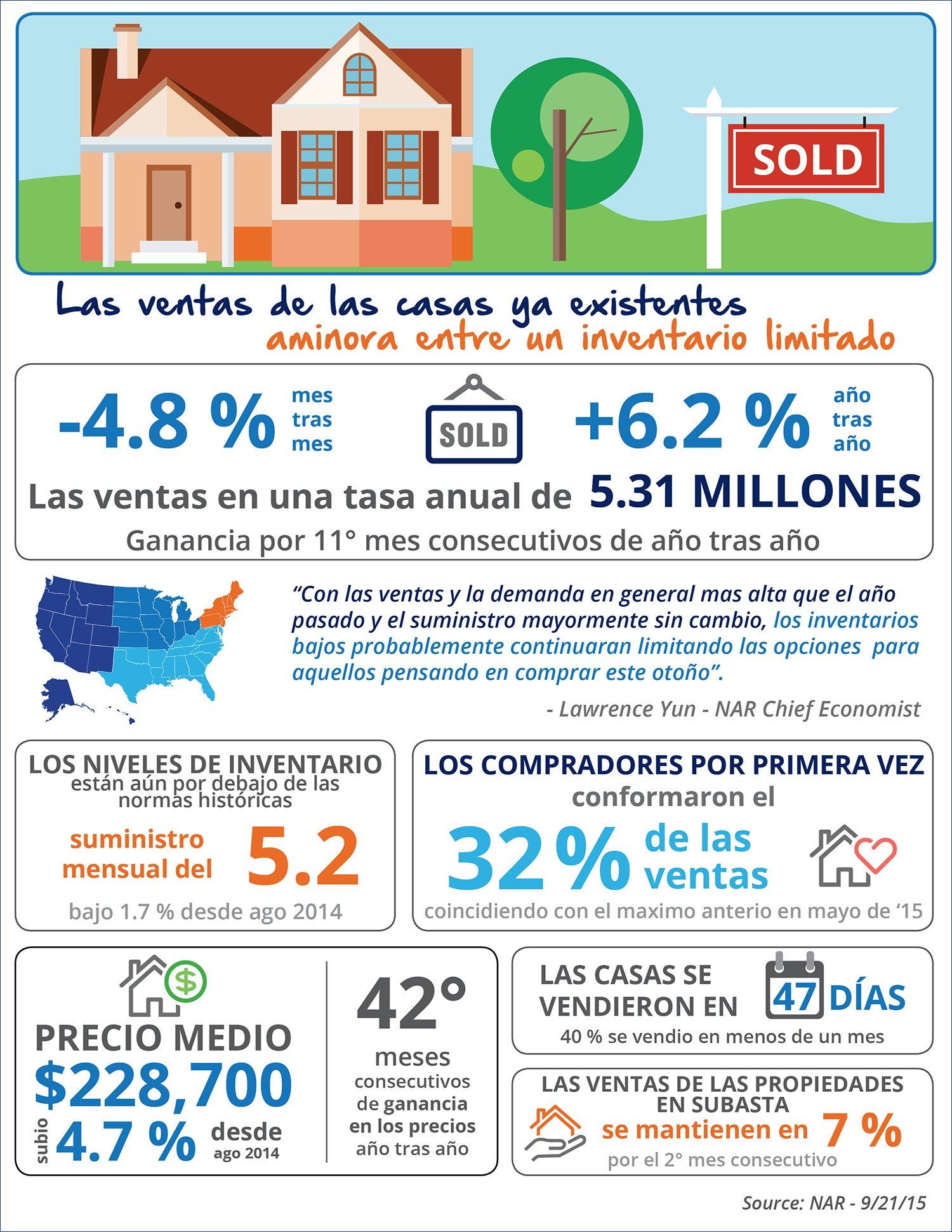 Las ventas de las casas ya existentes aminoran entre un inventario limitado [INFOGRAFíA]| Simplifying The Market