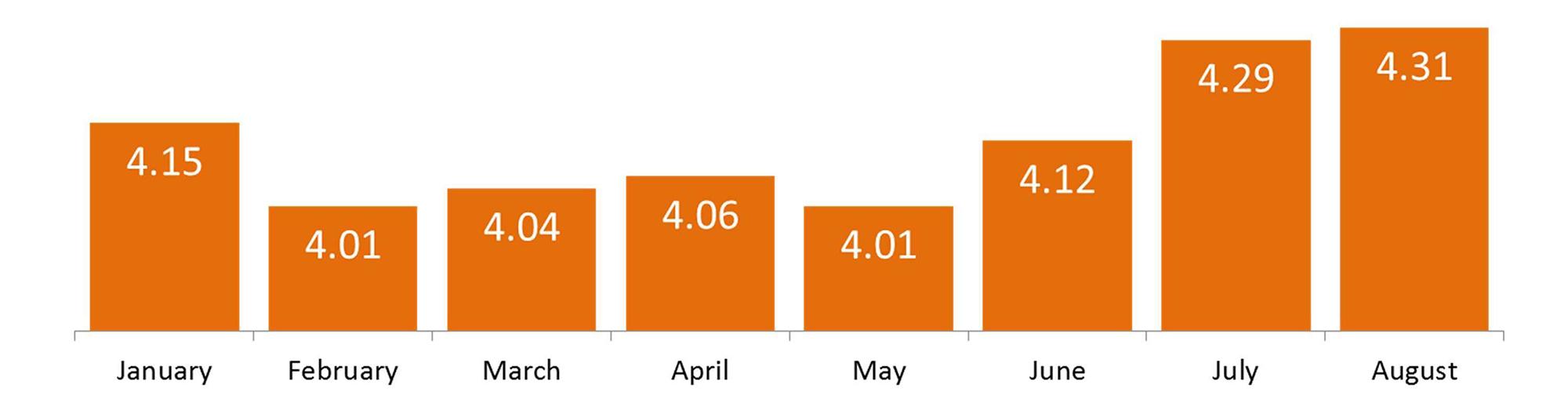 Ellie Mae Interest Rates | Simplifying The Market