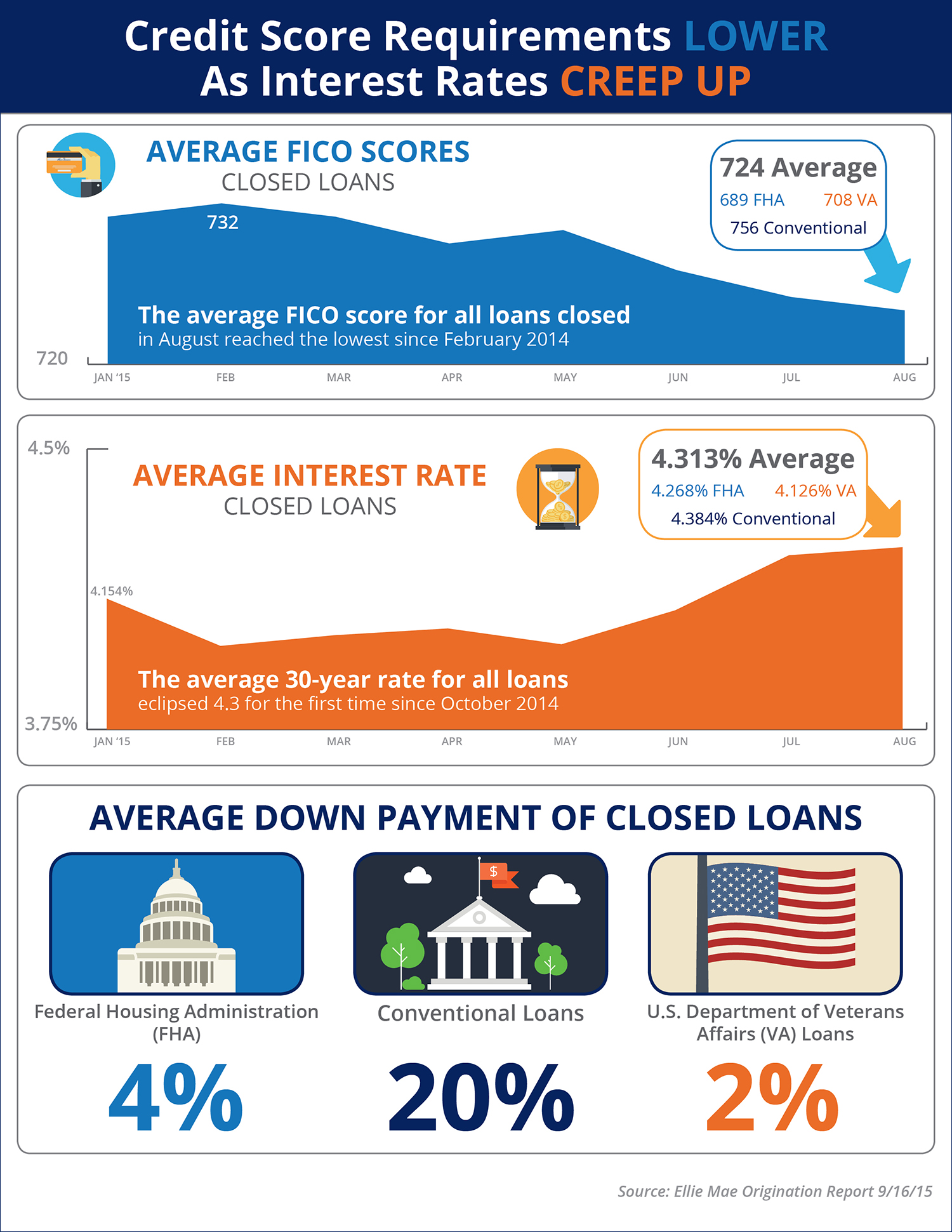 Credit Score Requirements LOWER As Interest Rates CREEP UP! [INFOGRAPHIC] | Simplifying The Market