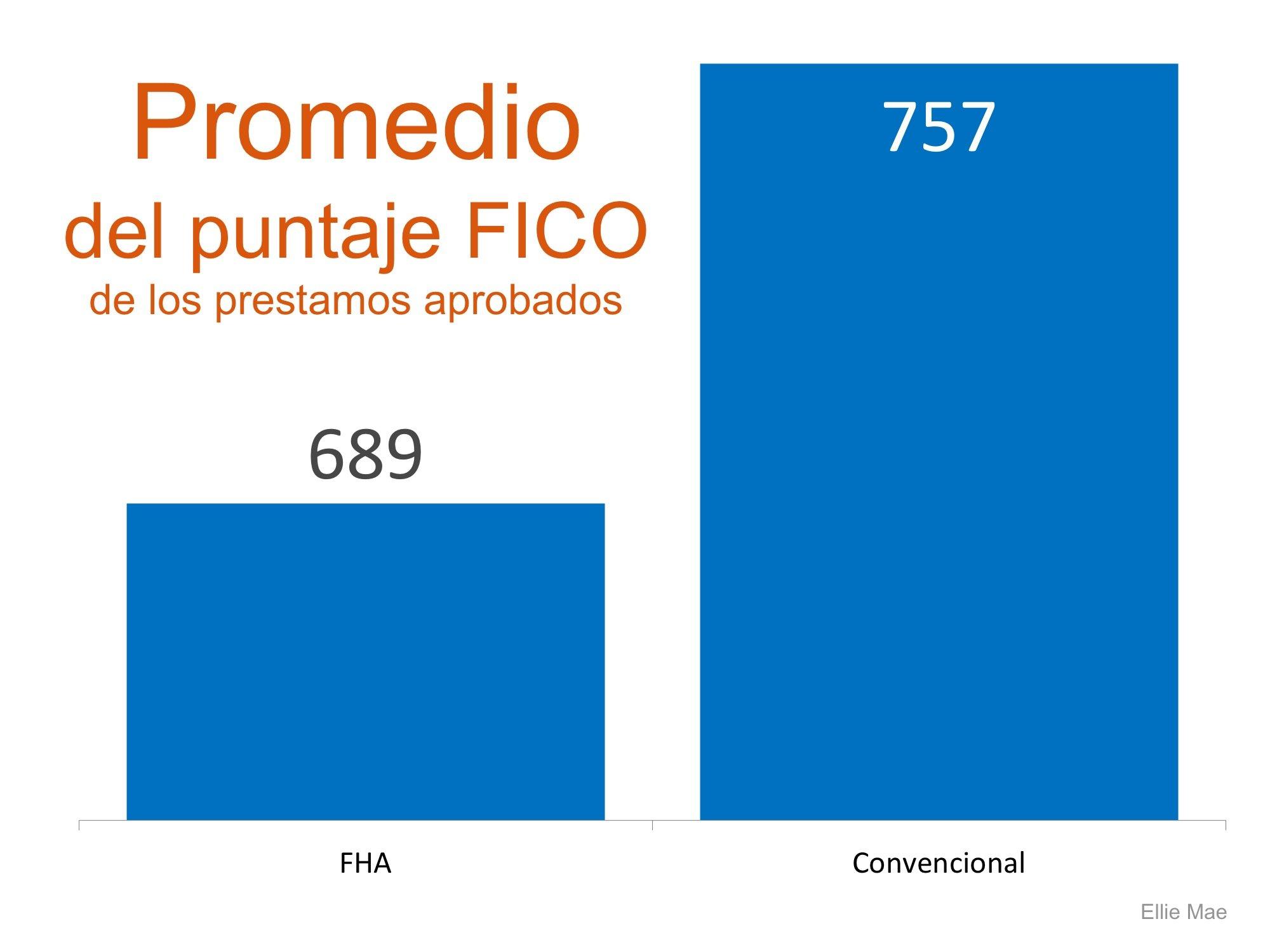 promedio del puntaje FICO - Simplifying The Market