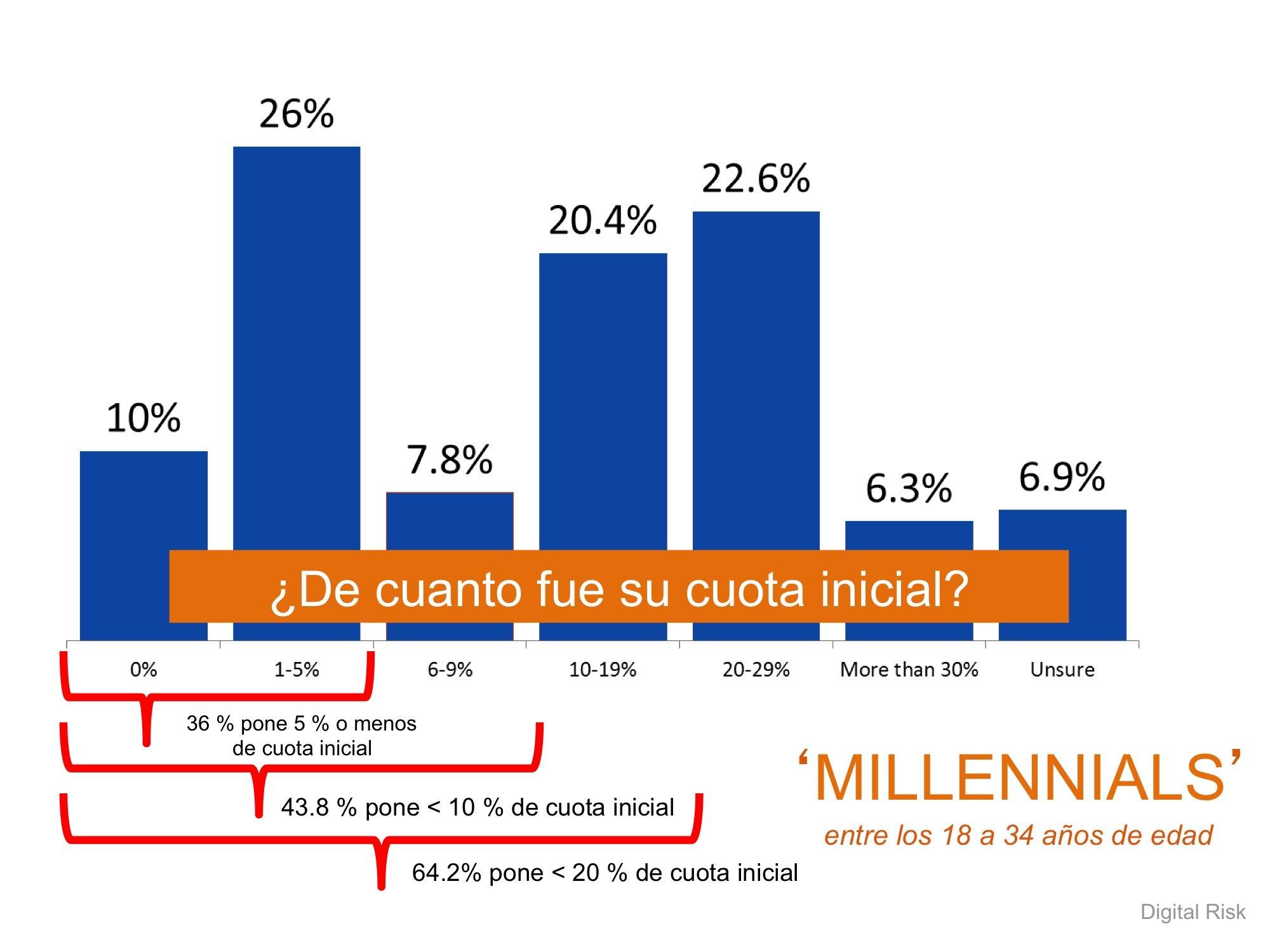 Los 'Millennials' & la cuota inicial - Simplifying The Market