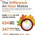 The Difference An Hour Can Make [INFOGRAPHIC]