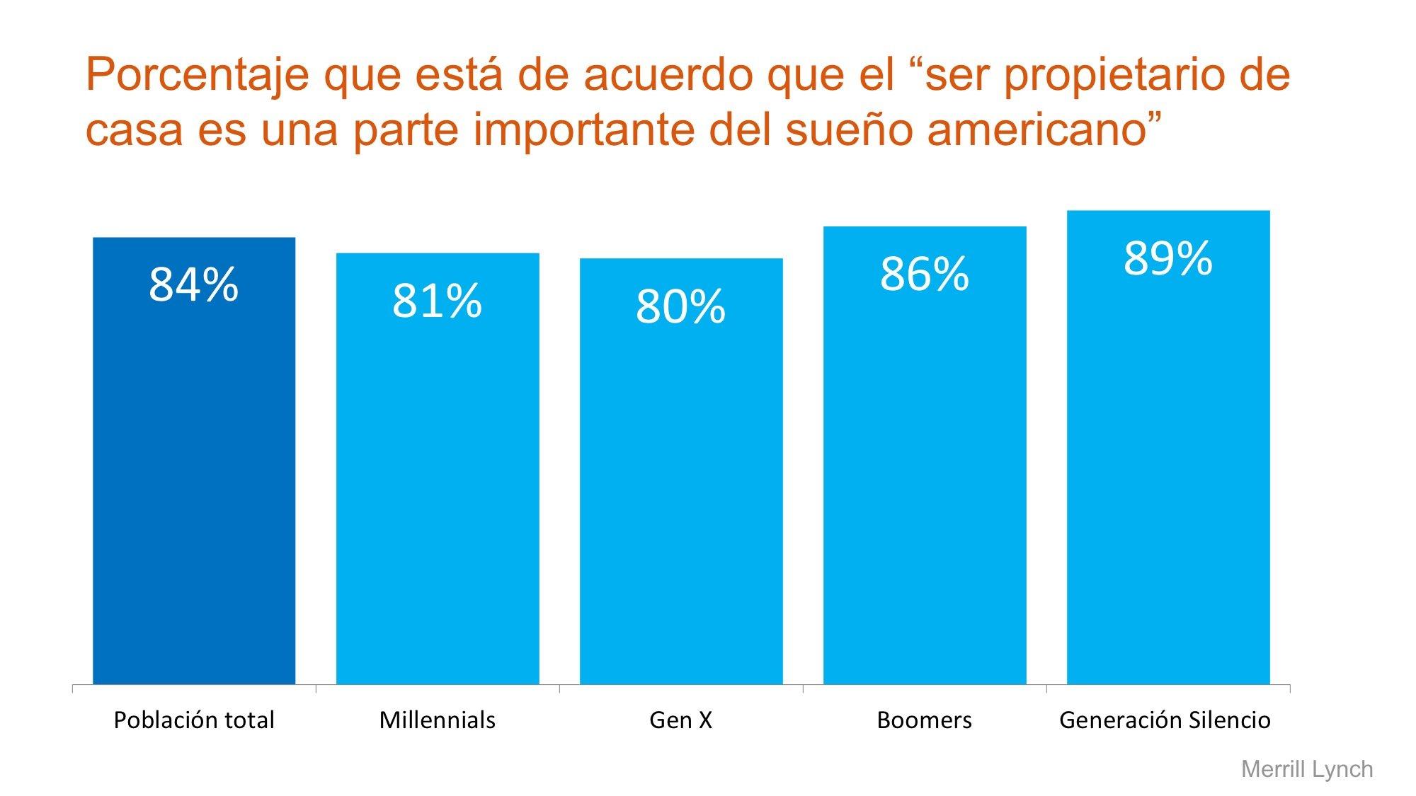 sueño americano por generación| Simplifying The Market