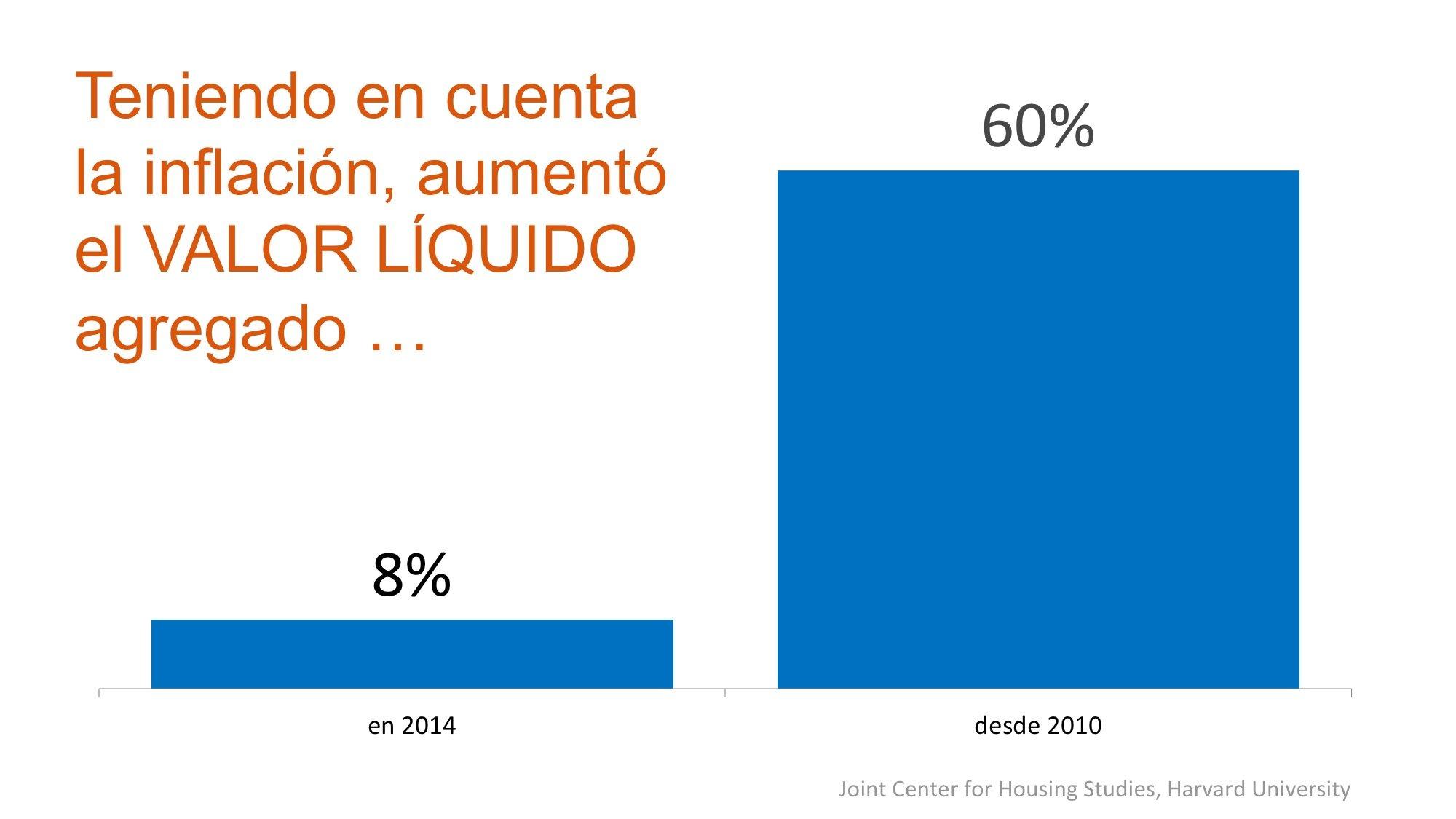 inflacion & el valor liquido  Simplifying The Market