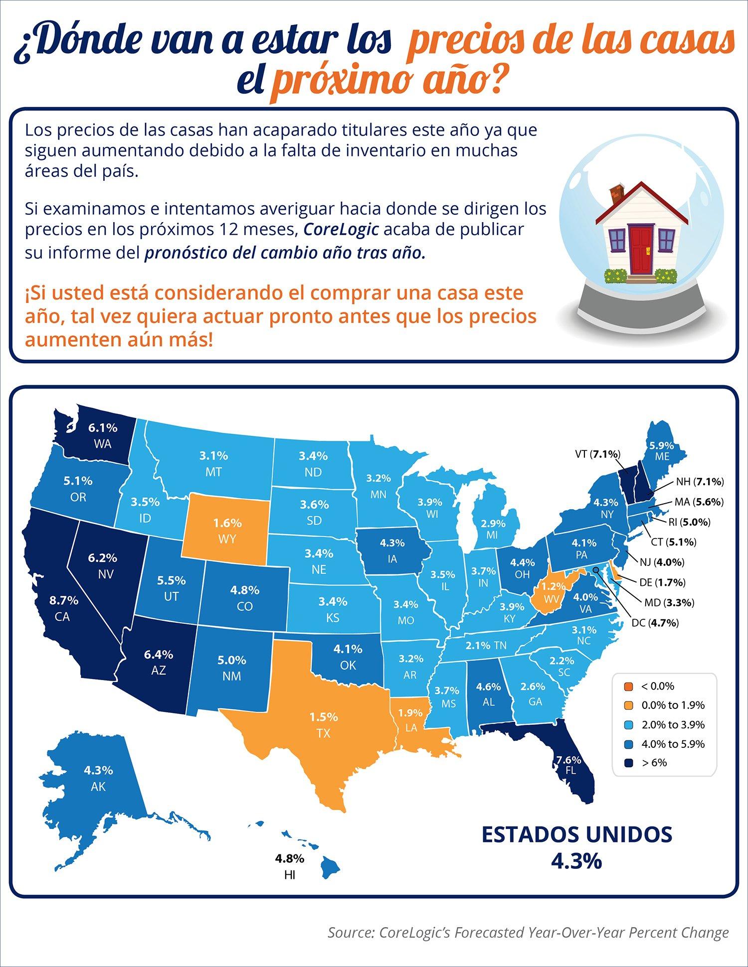 Donde van a estar los precios de las casas el próximo año | Simplifying The Market
