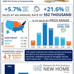New Home Sales Surge By 5.7%! [INFOGRAPHIC]