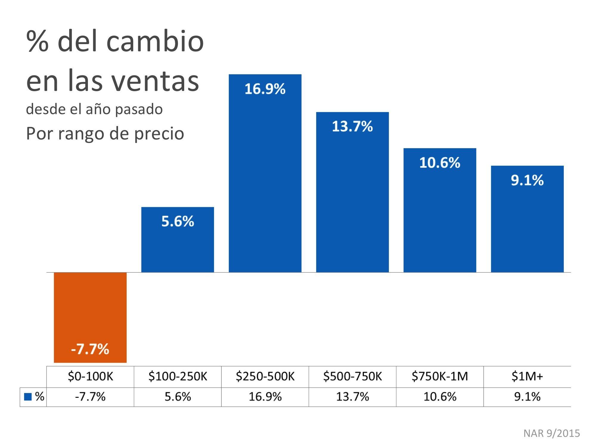 porcentaje del cambio en las ventas | Simplifying The Market