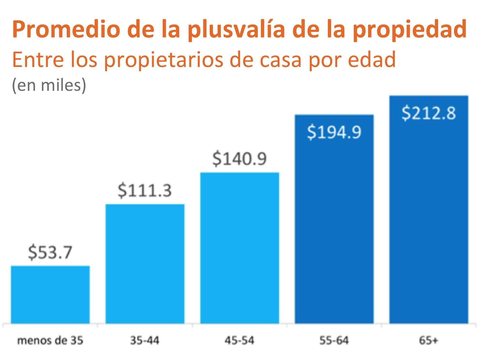 Promedio de la plusvalía de la propiedad | Simplifying The Market
