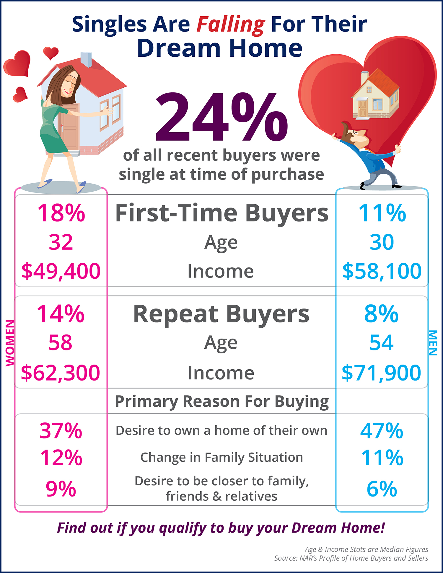 Singles Are Falling For Their Dream Home [INFOGRAPHIC] | Simplifying The Market