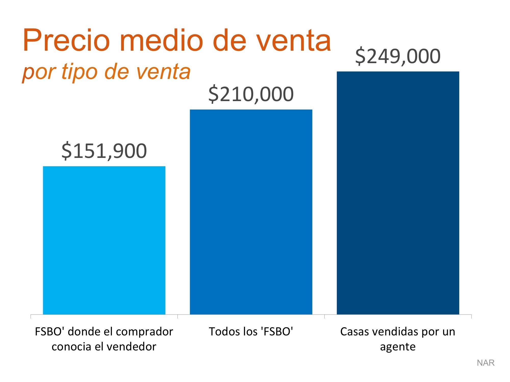 Precio promedio de venta - Simplifying the market