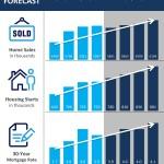 Pronósticos de la vivienda según Fannie Mae [INFOGRAFĺA]